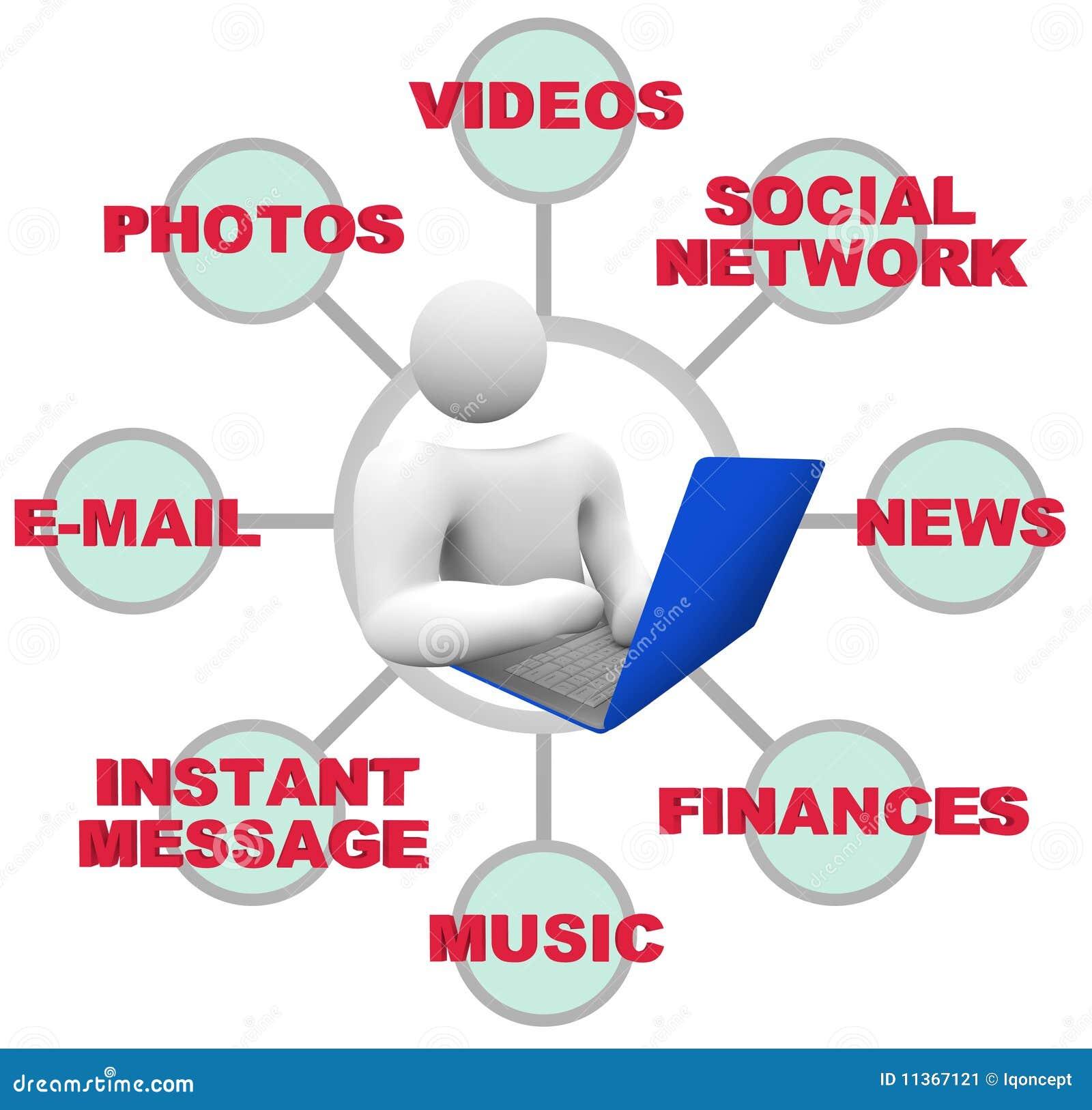 Uso del Internet - persona con el ordenador portátil