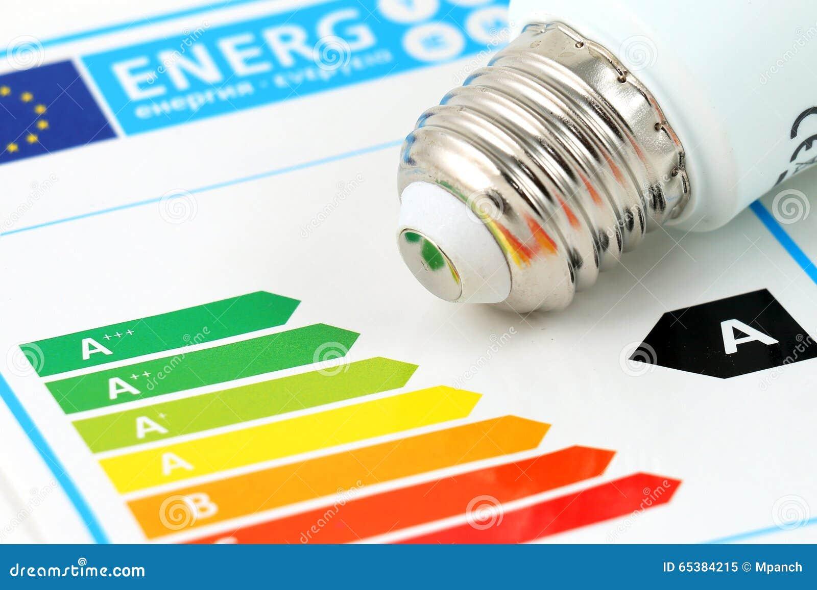 Uso eficaz da energia