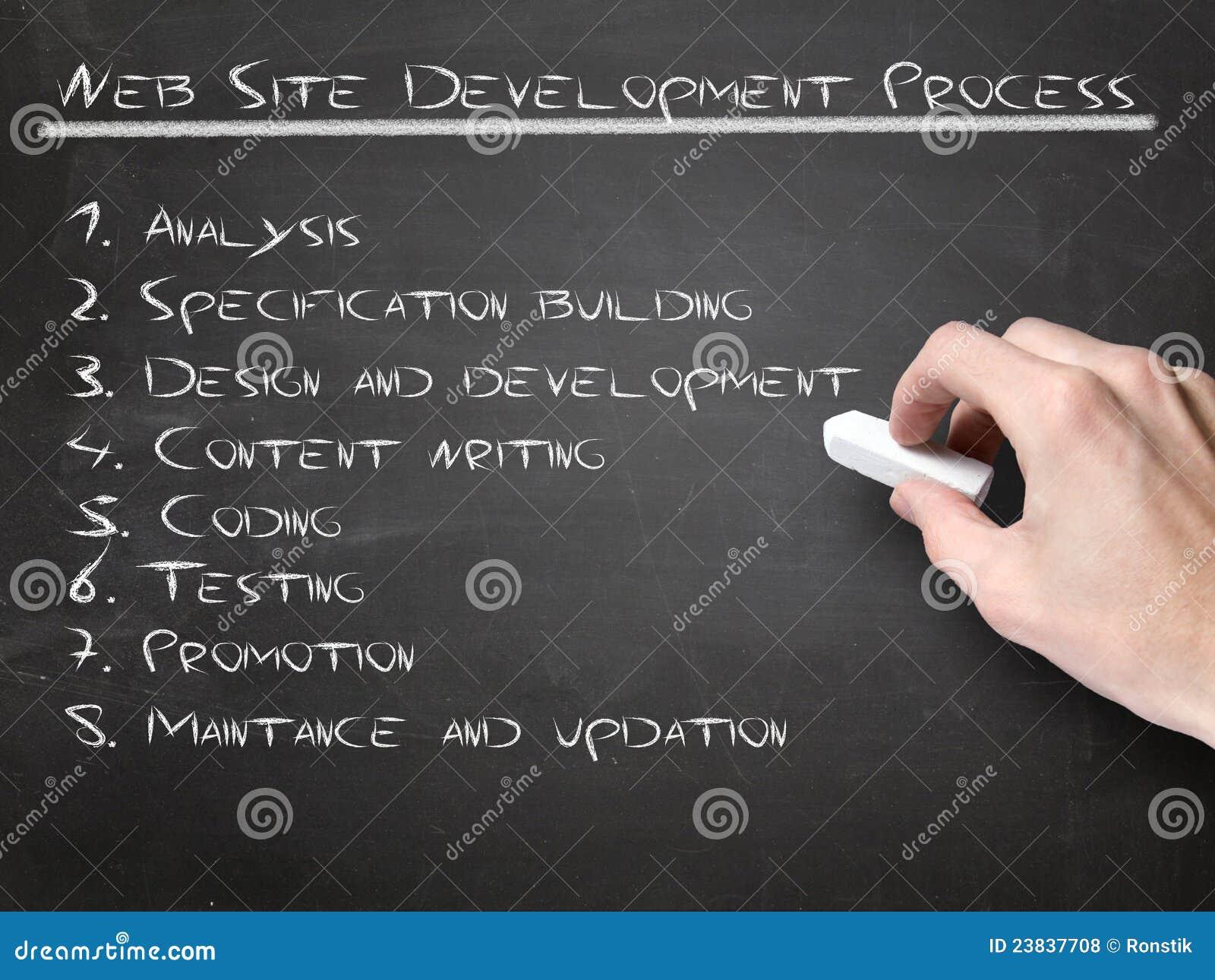 Utvecklingsprocesswebsite