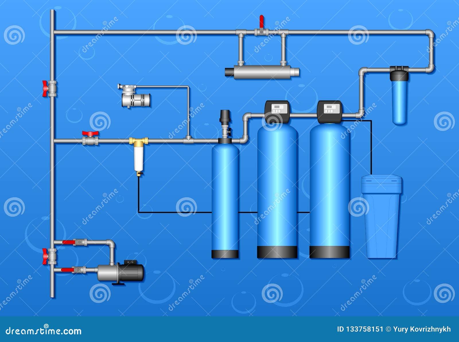 Uzdatnianie wody z pompą na błękicie