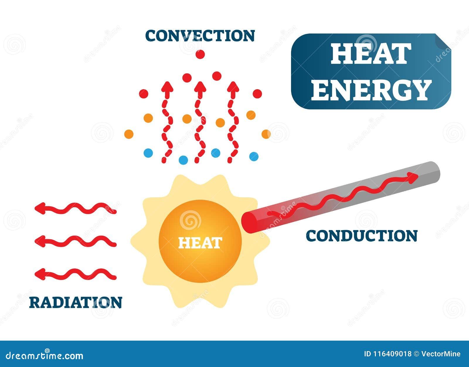 Värmeenergi som konvektion, ledning och utstrålning, diagram för affisch för illustration för fysikvetenskapsvektor