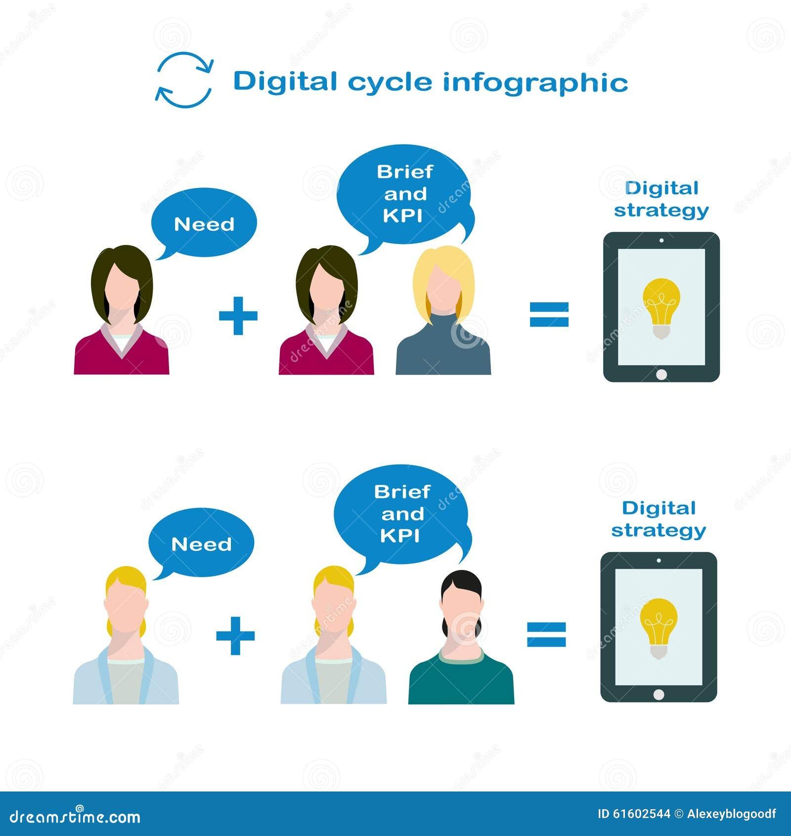 Växelverkan av den digitala chefen och produktchefen för utvecklingen av digital strategi i plan stil