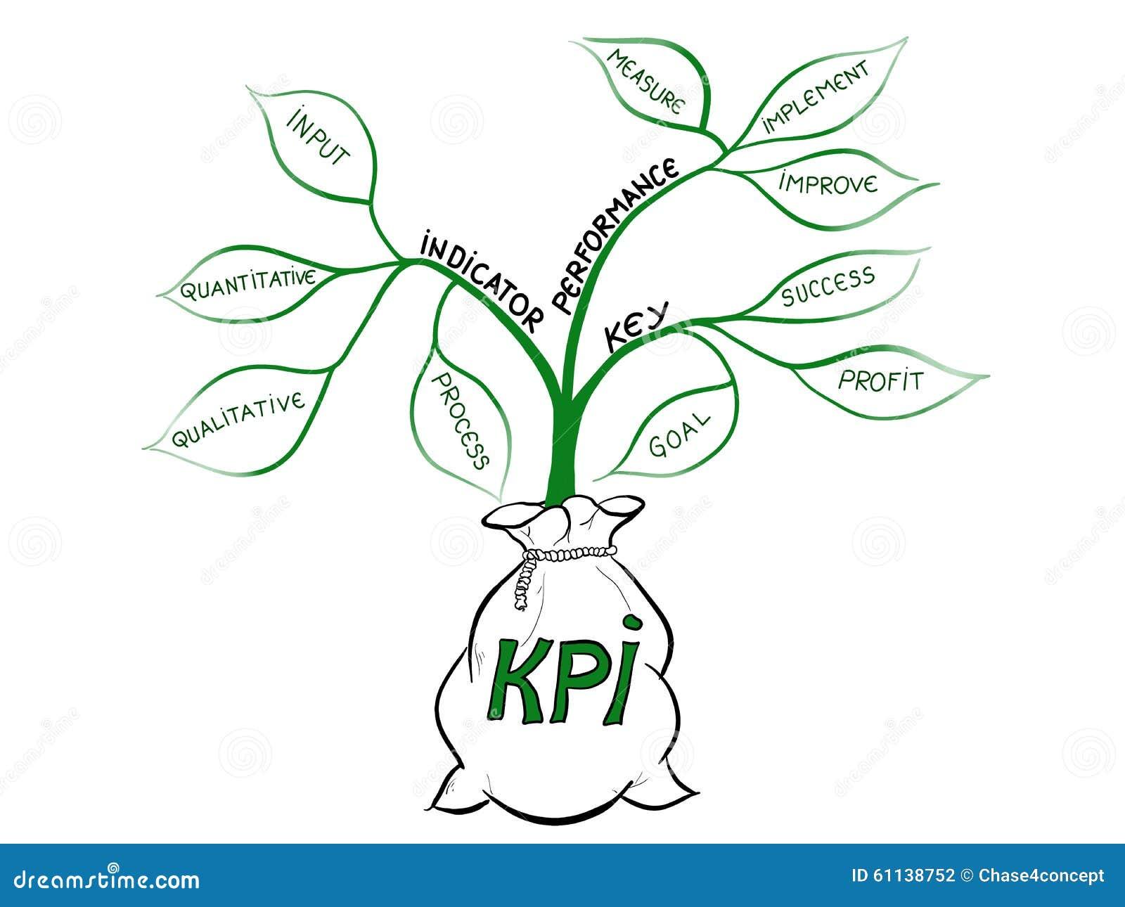 Växt för indikator för nyckel- kapacitet