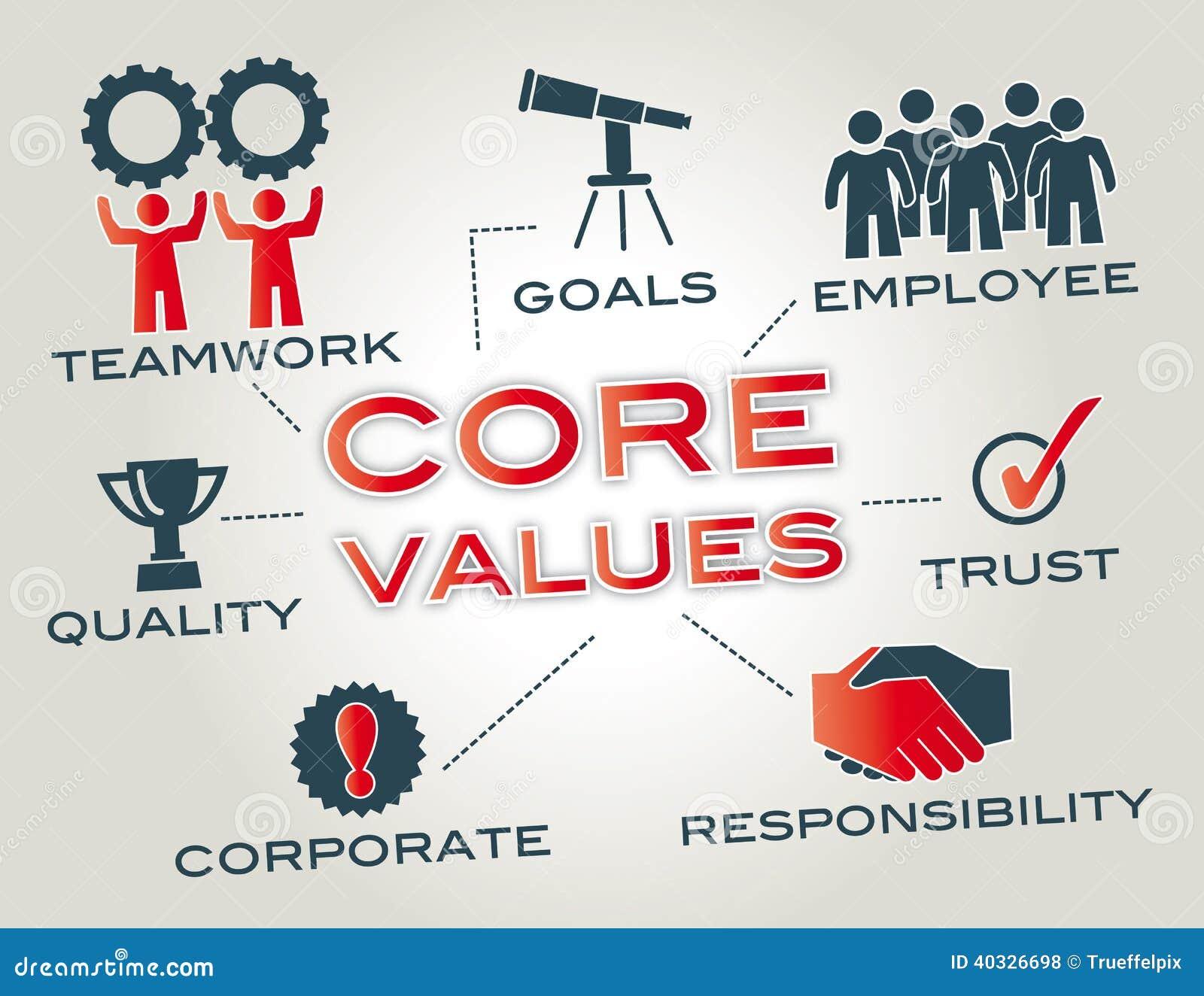 Valores do núcleo