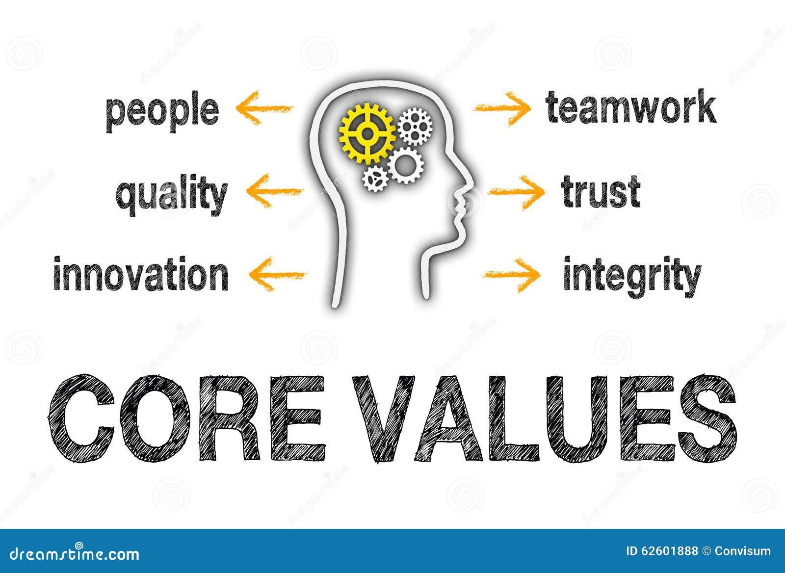 Valores do núcleo dos povos
