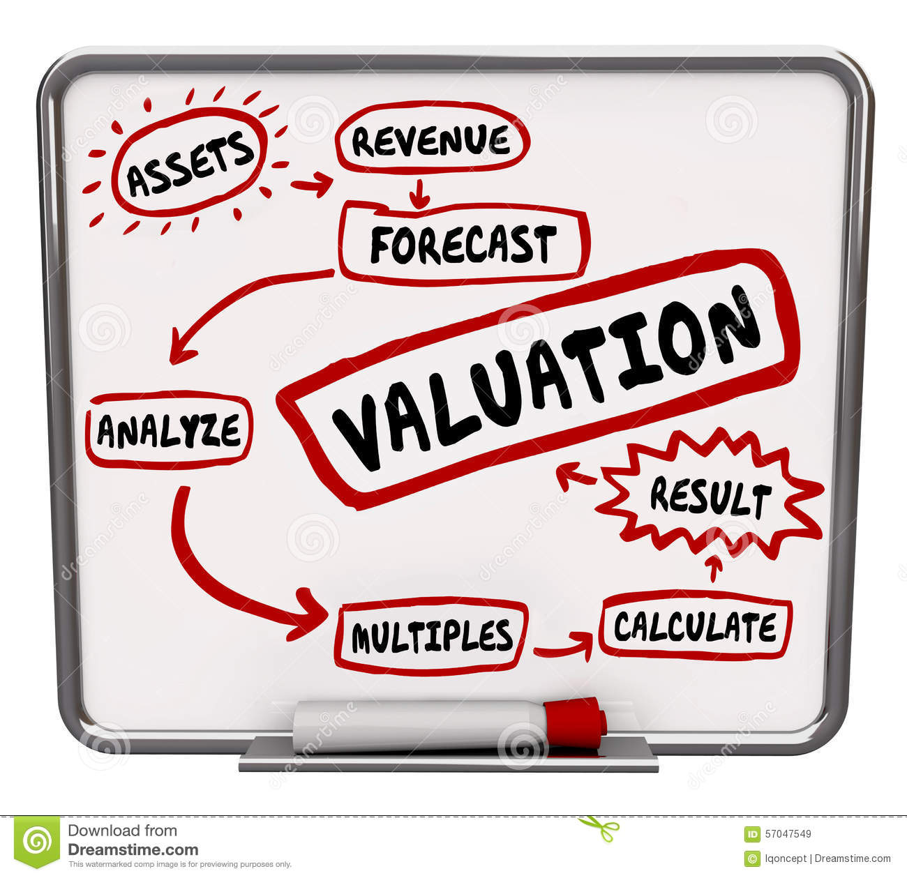 Valuation Calculating Company Business Worth Value Cost Price Stock