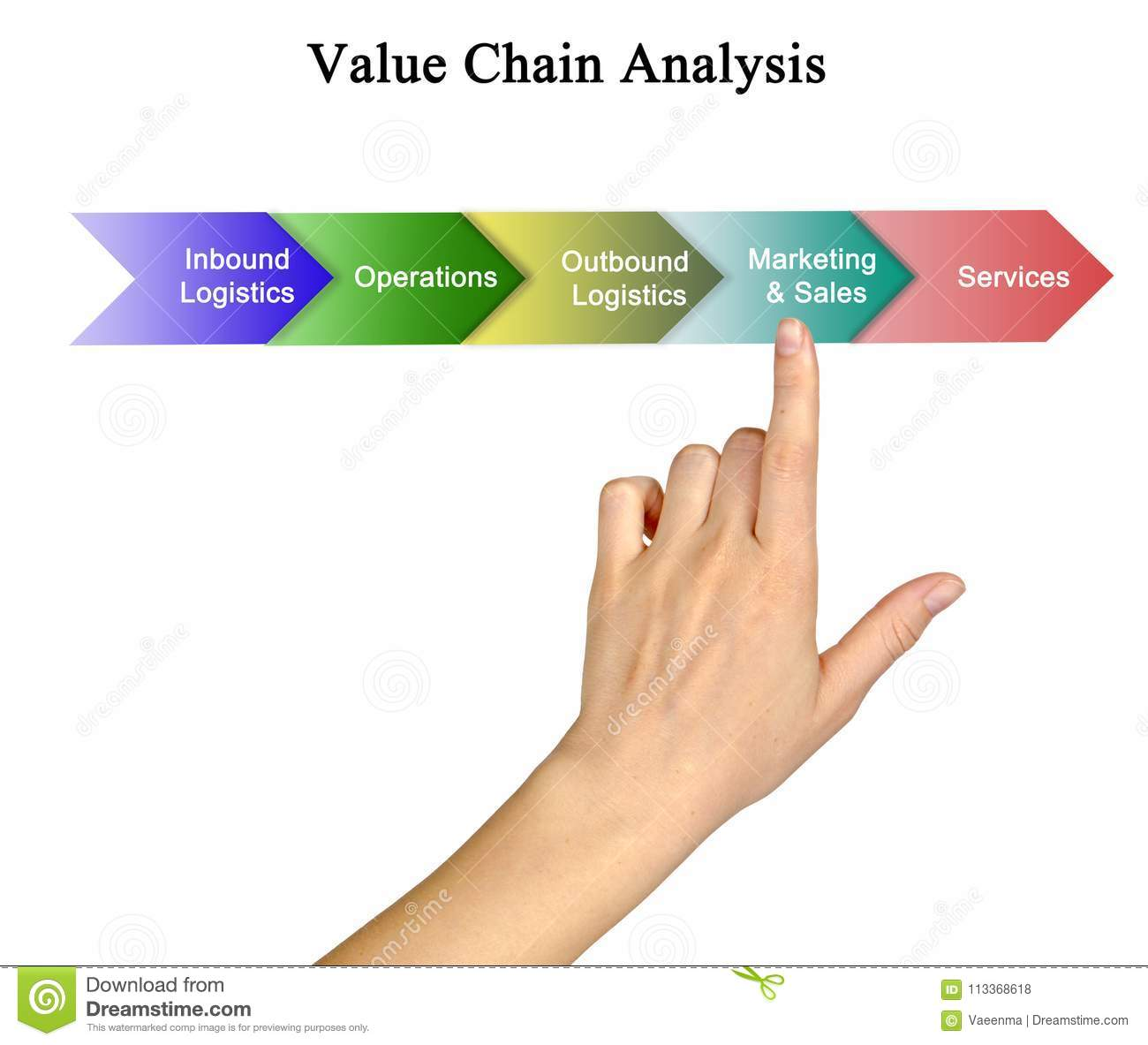 Value Chain Analysis stock photo  Image of person, outbound - 113368618