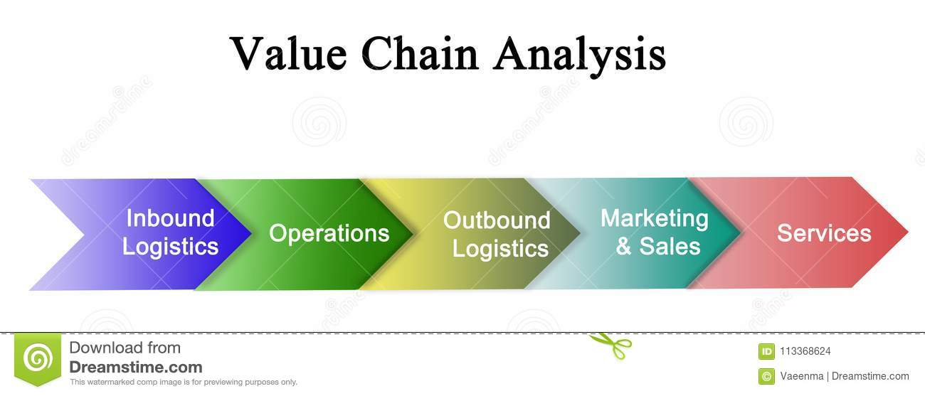 Value Chain Analysis stock illustration  Illustration of sales