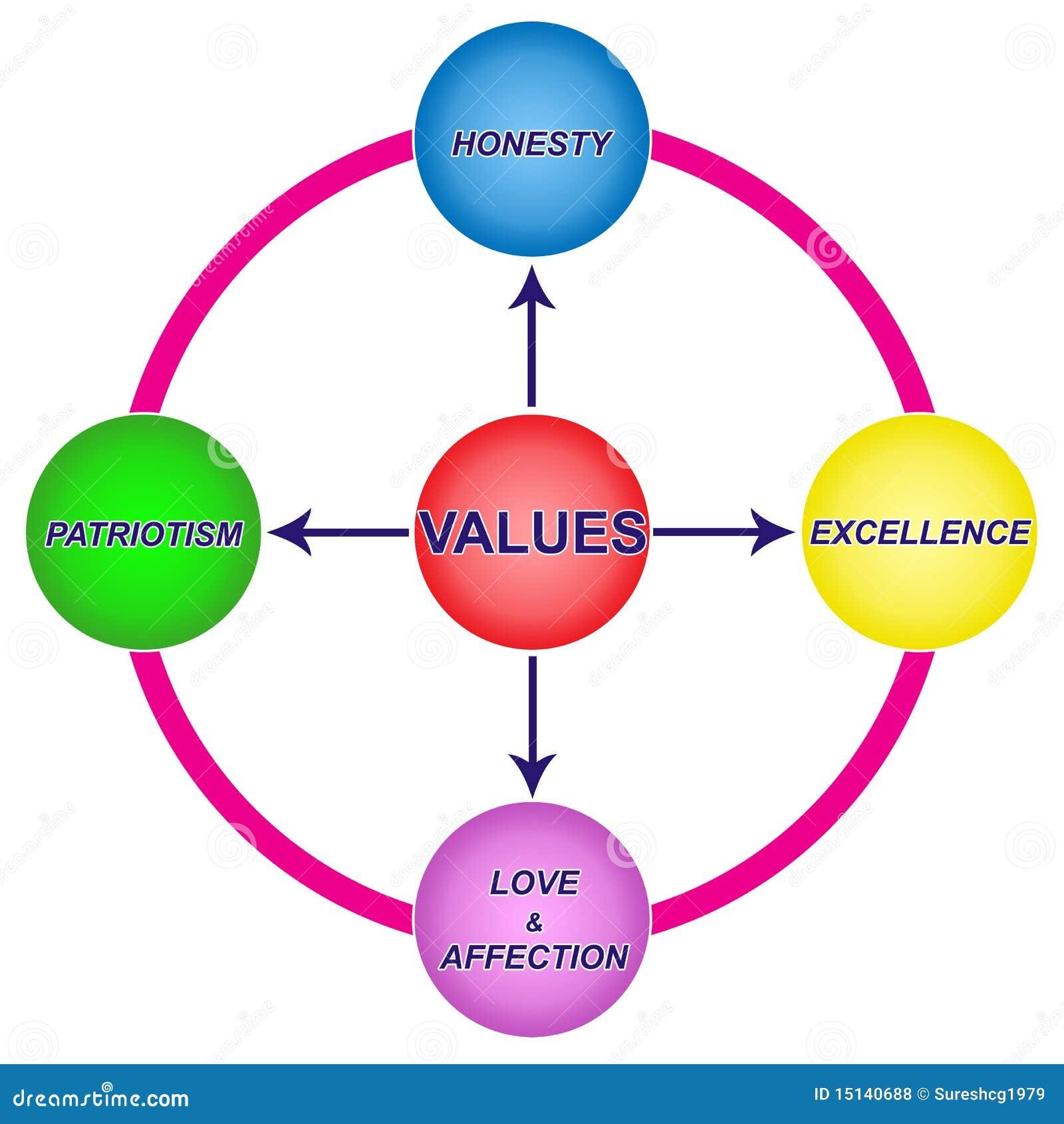 Lab Value Diagram