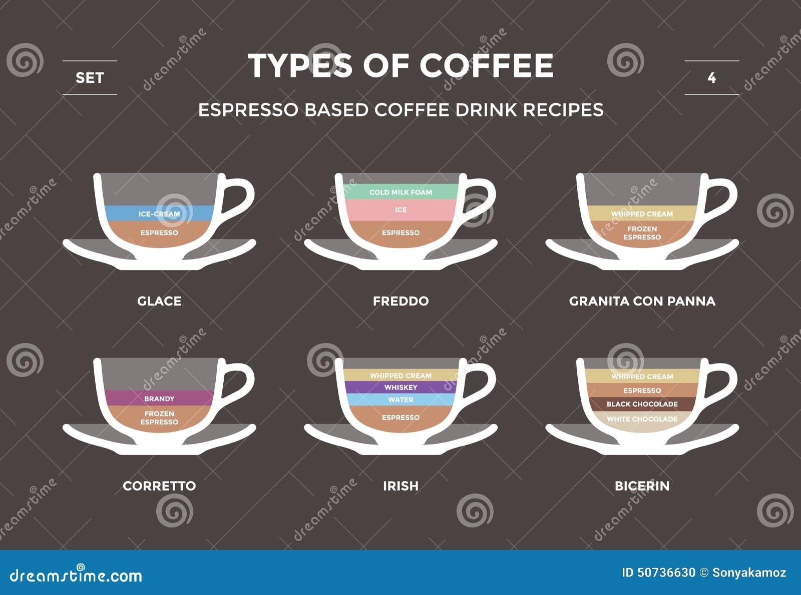 Koffie informatie