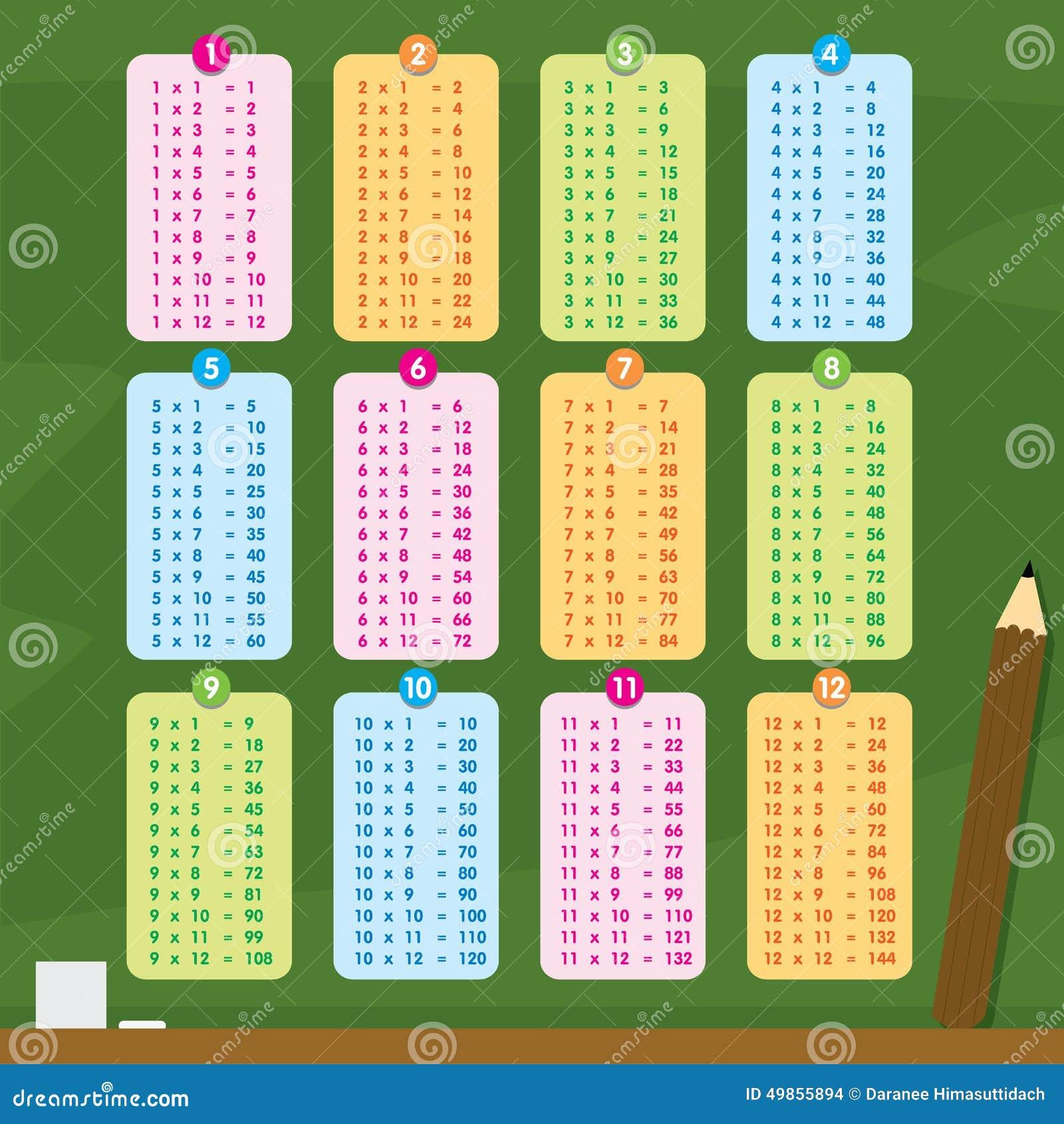 Vecteur de bande dessinée de nombre de Tableau de multiplication