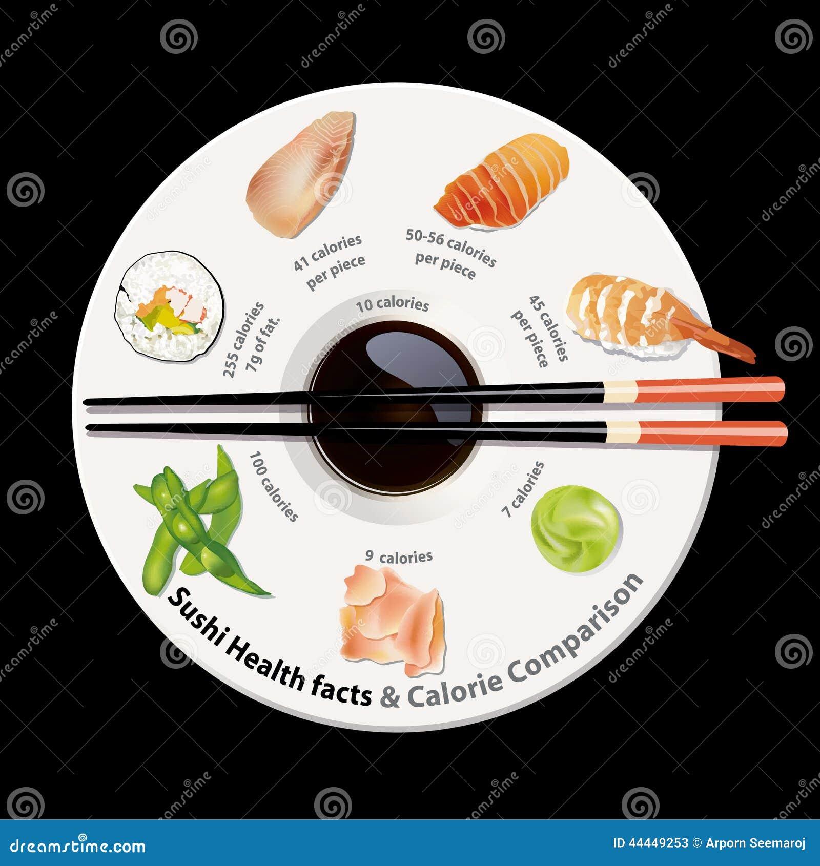 Vecteur des faits de nutrition des sushi