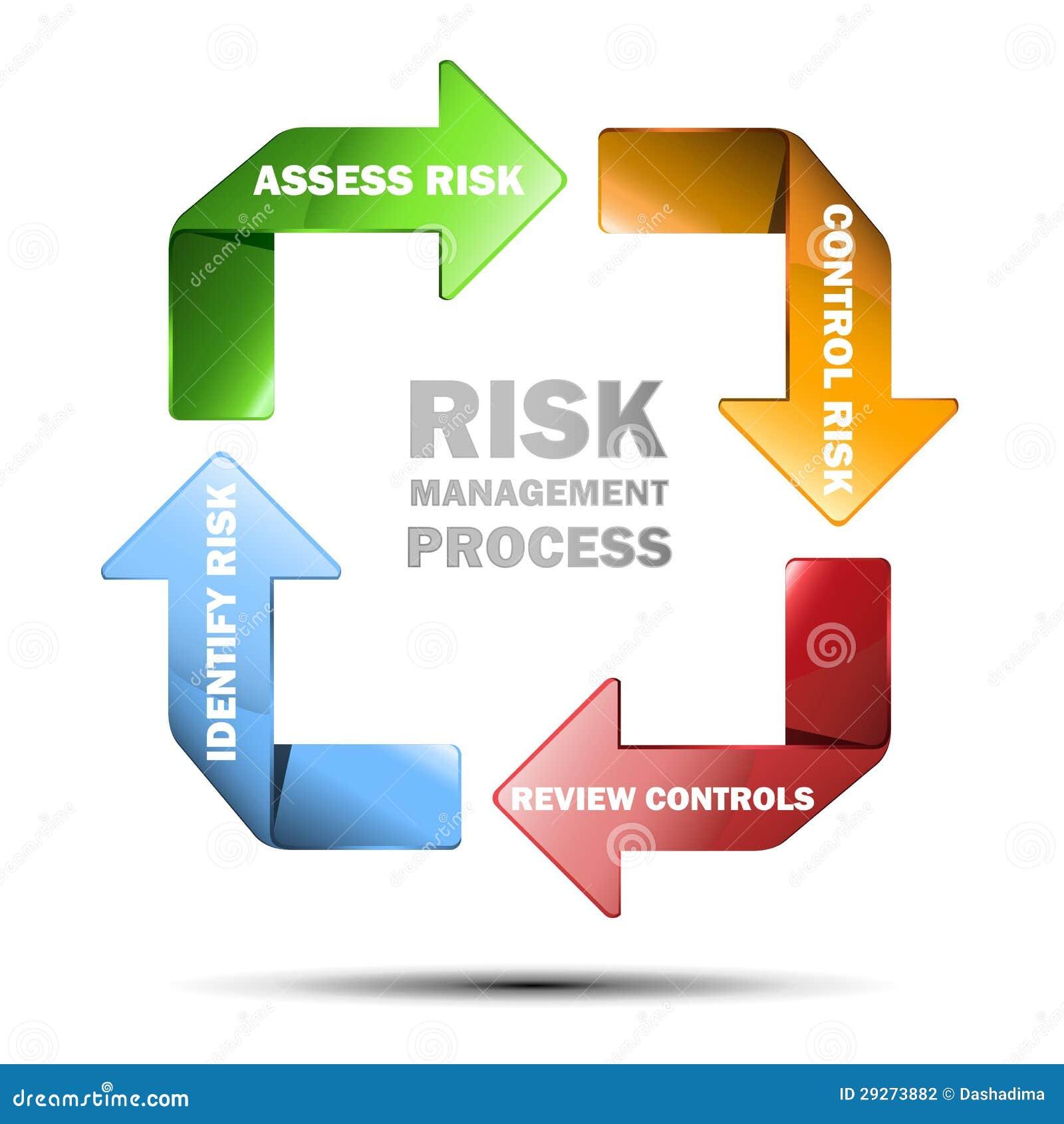clipart risk management - photo #42