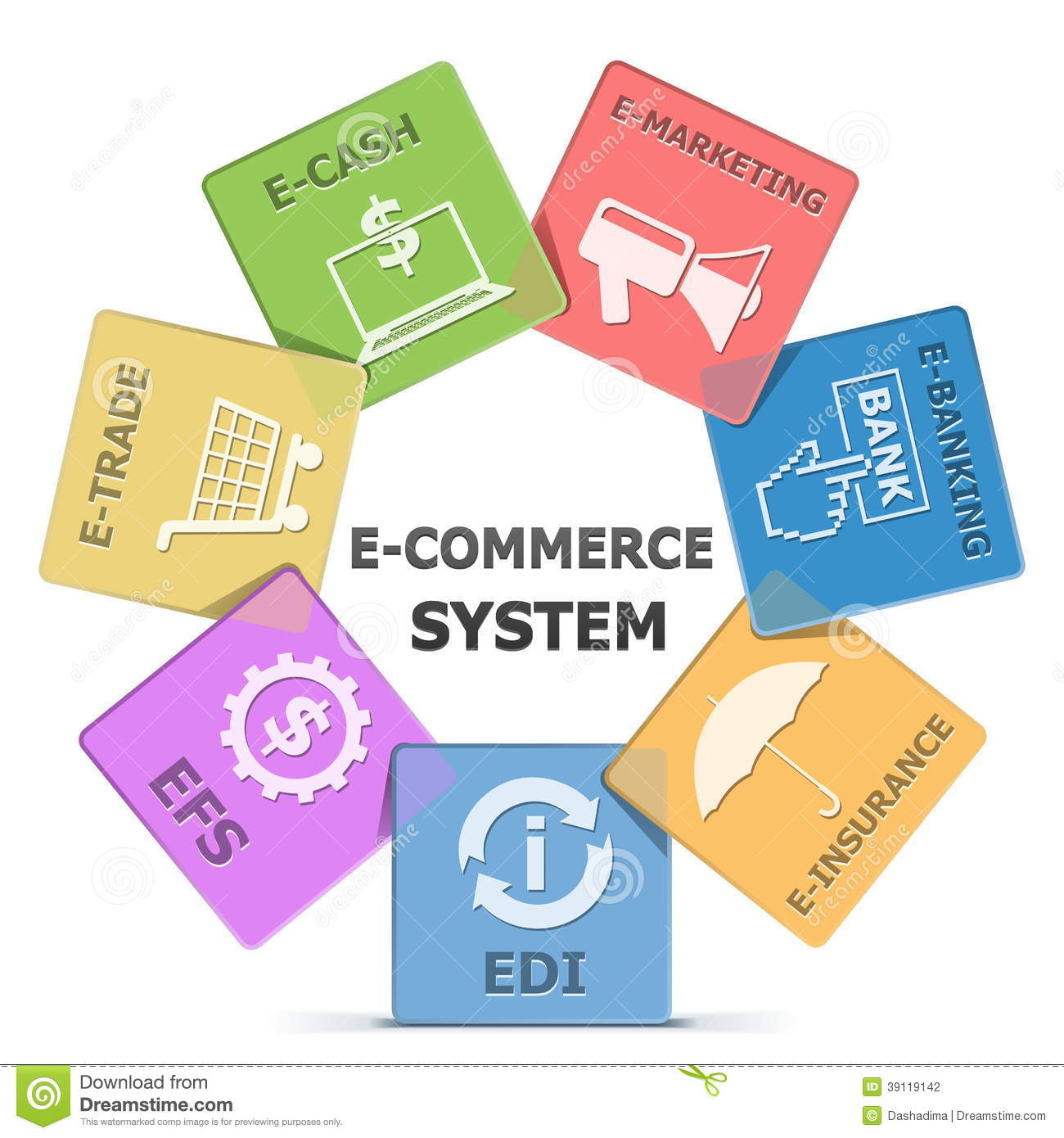 e commerce and system design Assignment type:individual project deliverable length:2 to 3 pages points possible:100 due date:1/27/2013 11:59:59 pm ct library research assignment e-commerce is.