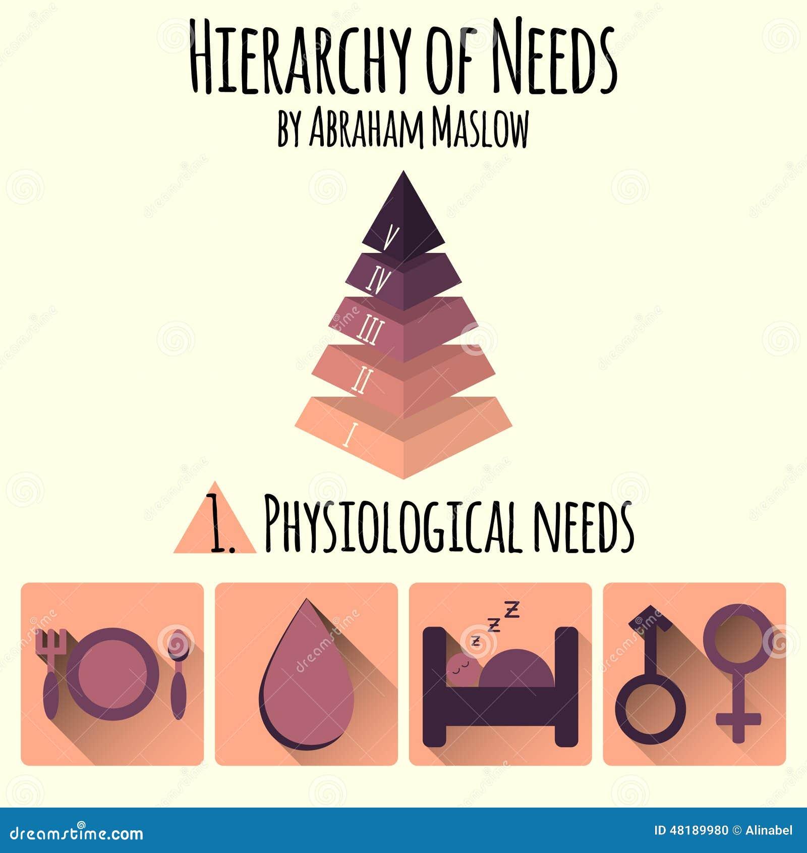 Vector illustratie Hiërarchie van menselijke behoeften door Abraham Maslow