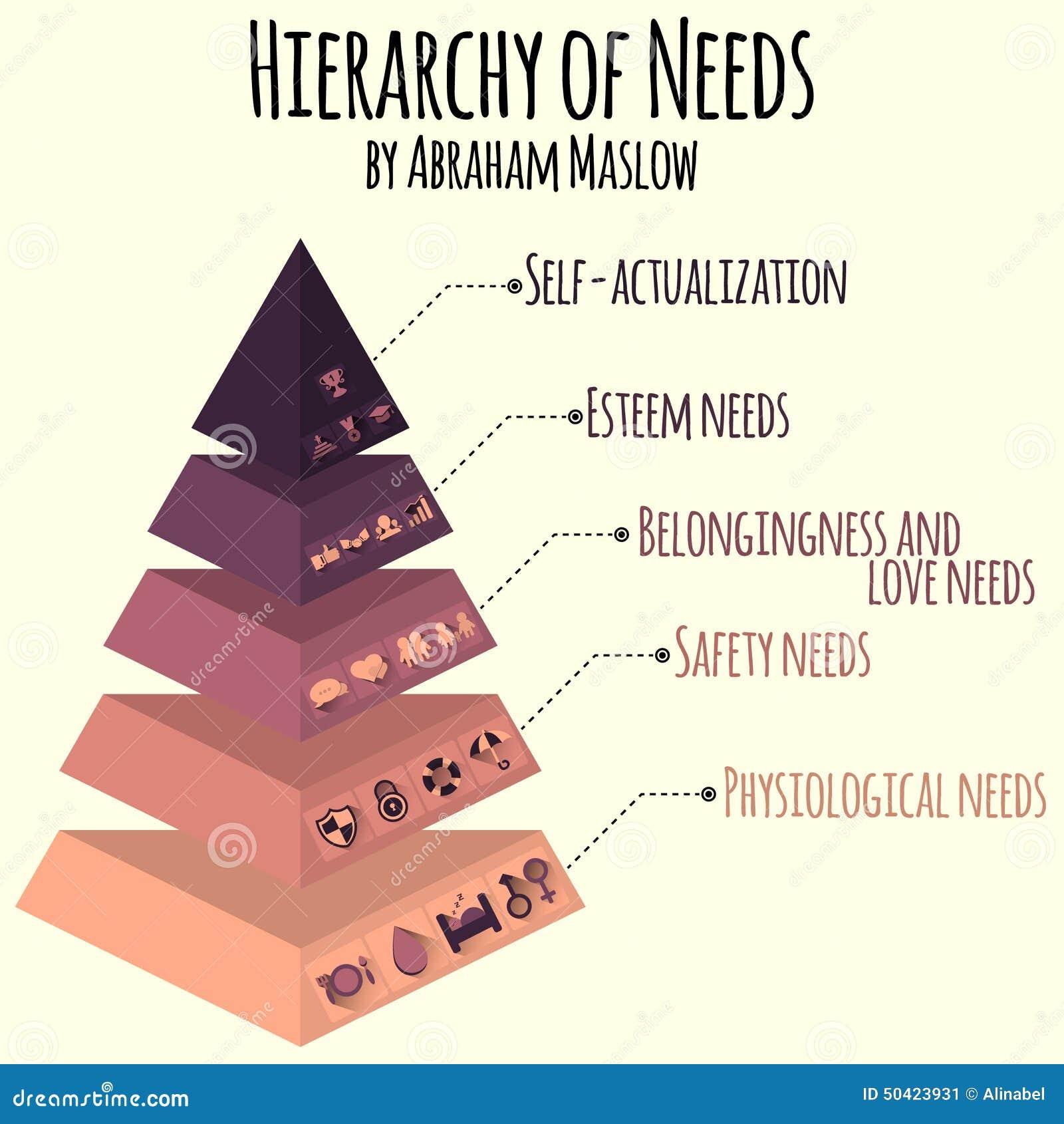 Vector illustratie Hiërarchie van menselijke behoeften langs