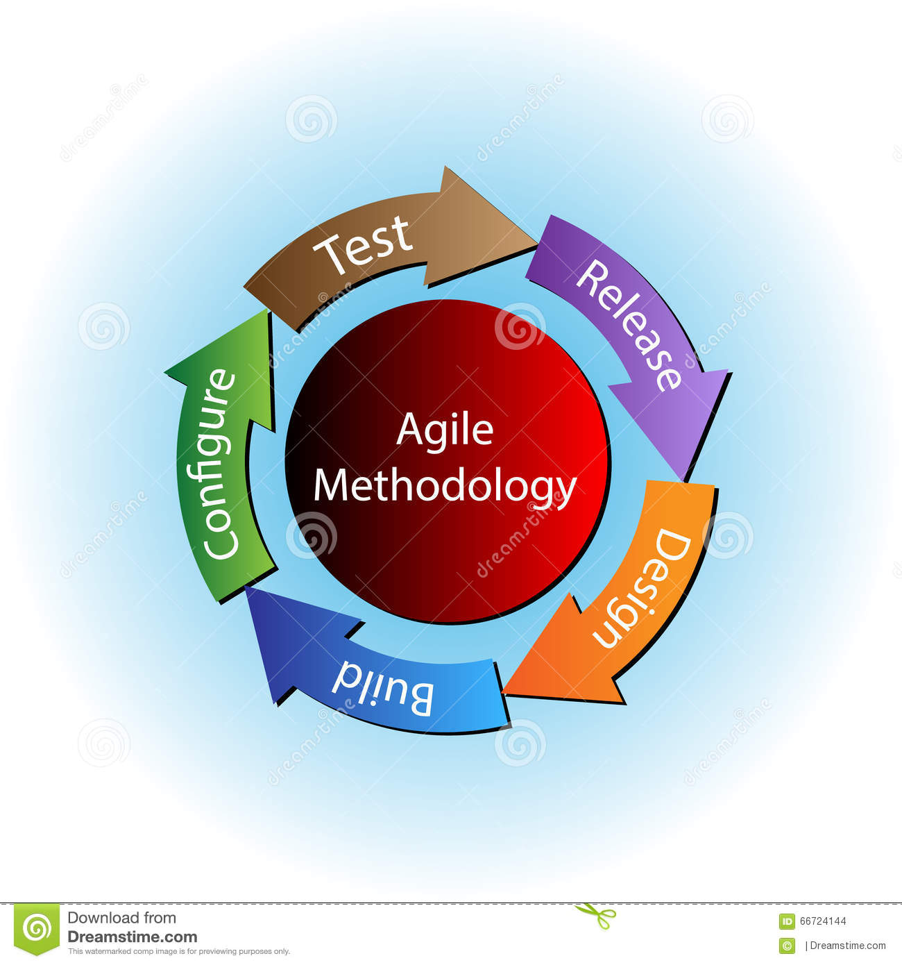 gile methodology Agile methodology is a people-focused, results-focused approach to software development that respects our rapidly changing world it's centered around adaptive planning, self-organization, and short delivery times it's flexible, fast, and aims for continuous improvements in quality, using tools.