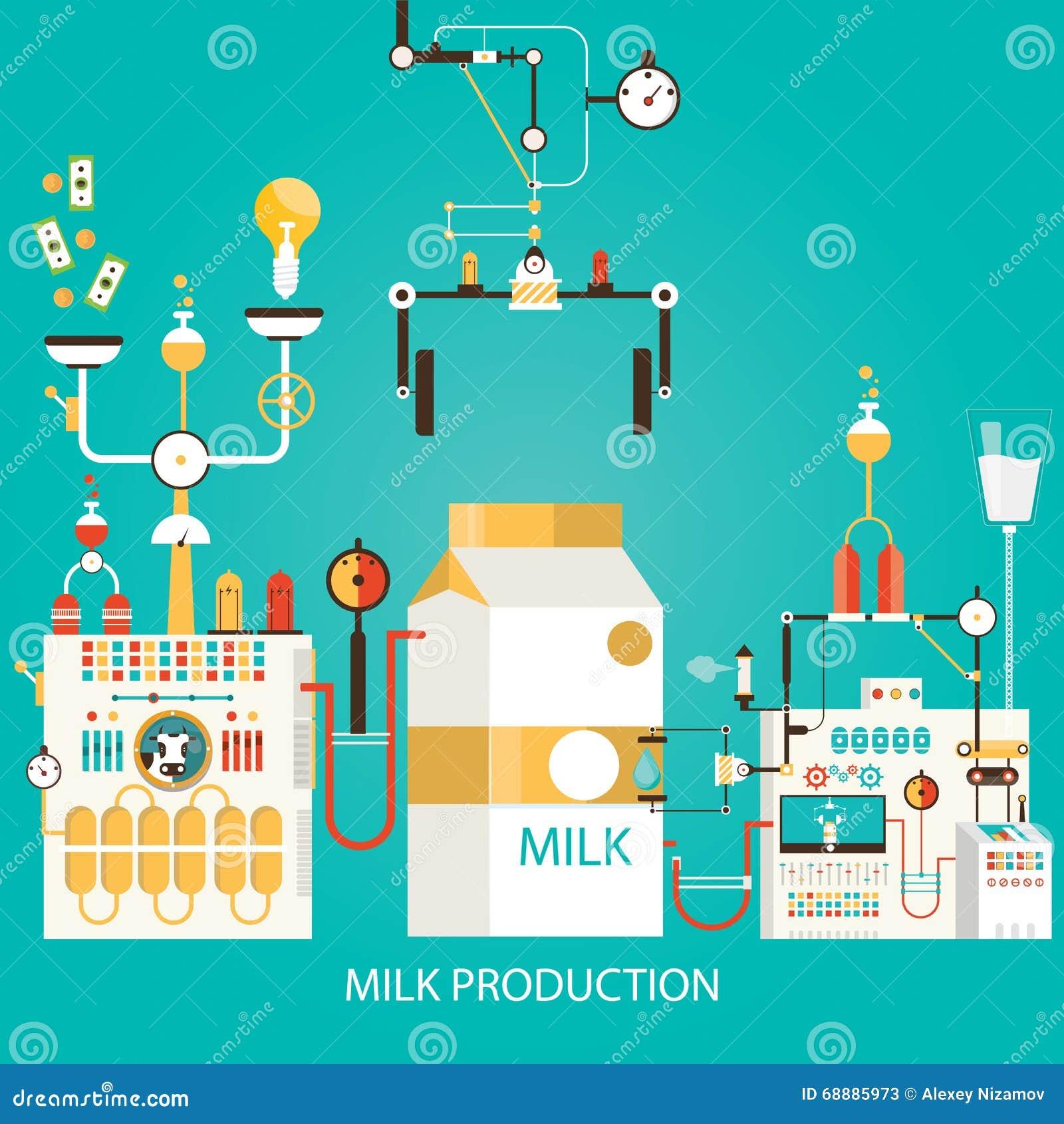 Vector Illustration Of Milk Production. Factory Of Milk