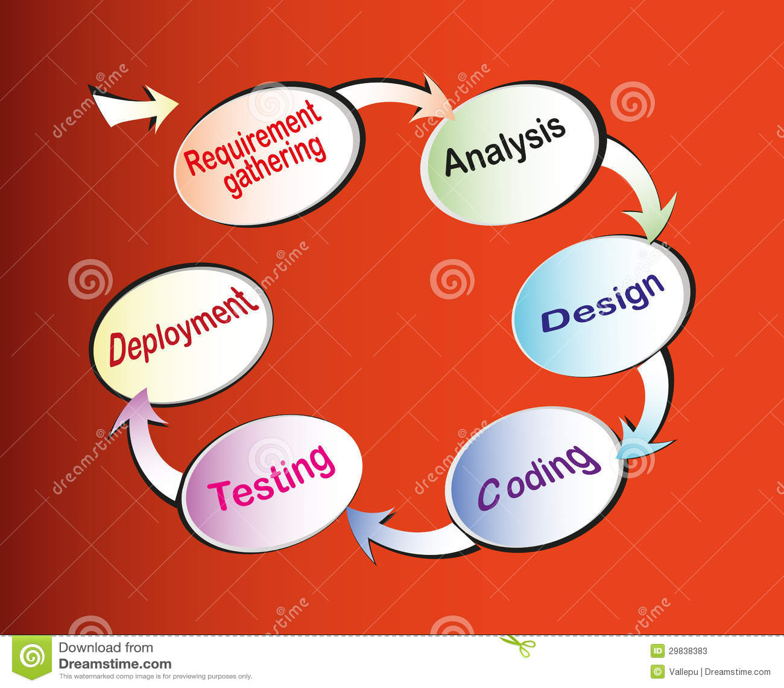 Technological advancement in an organization
