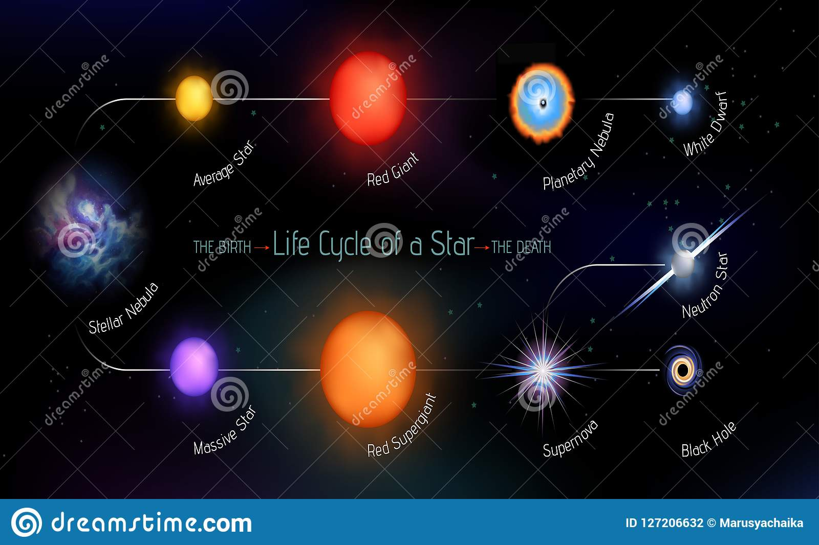 life cycle of a star stock vector illustration of motion 127206632life cycle of a star