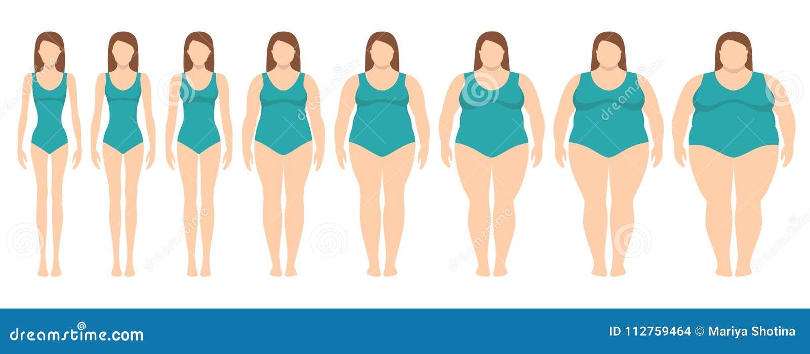 vector illustration von frauen mit unterschiedlichem gewicht von der magersucht zu extrem. Black Bedroom Furniture Sets. Home Design Ideas