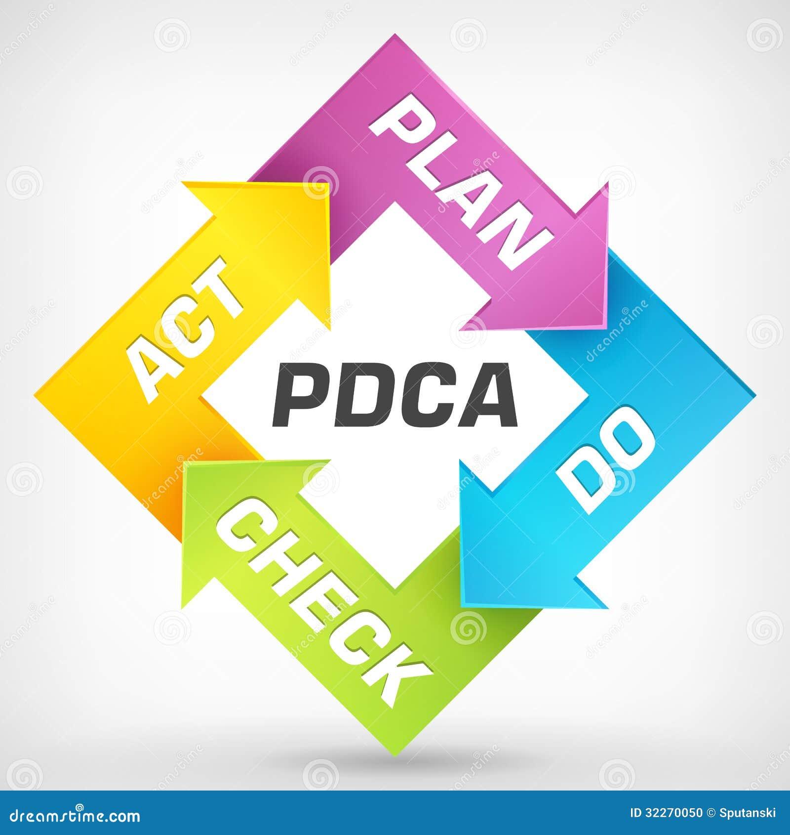 plan do check act diagram stock photography   image    vector plan do check act diagram stock photo