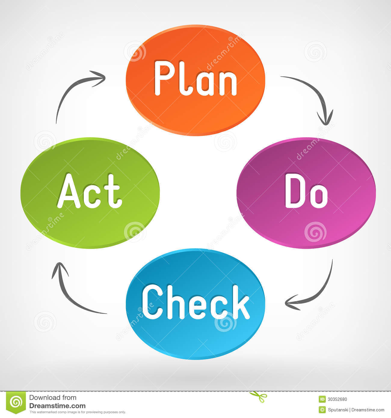 Pdca Plan Do Check Act Cycle Teal Render Royalty Free