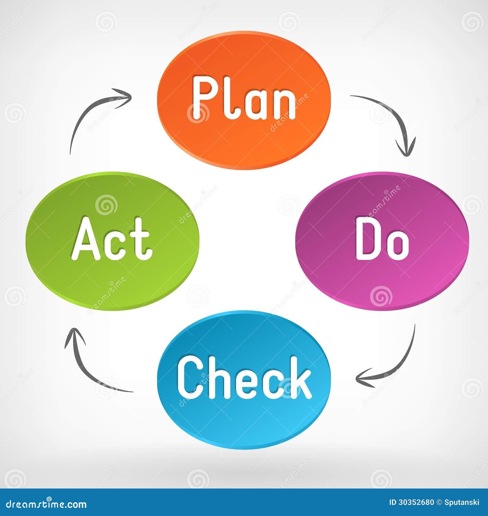 Vector Plan Do Check Act Pdca Diagram Stock Photo