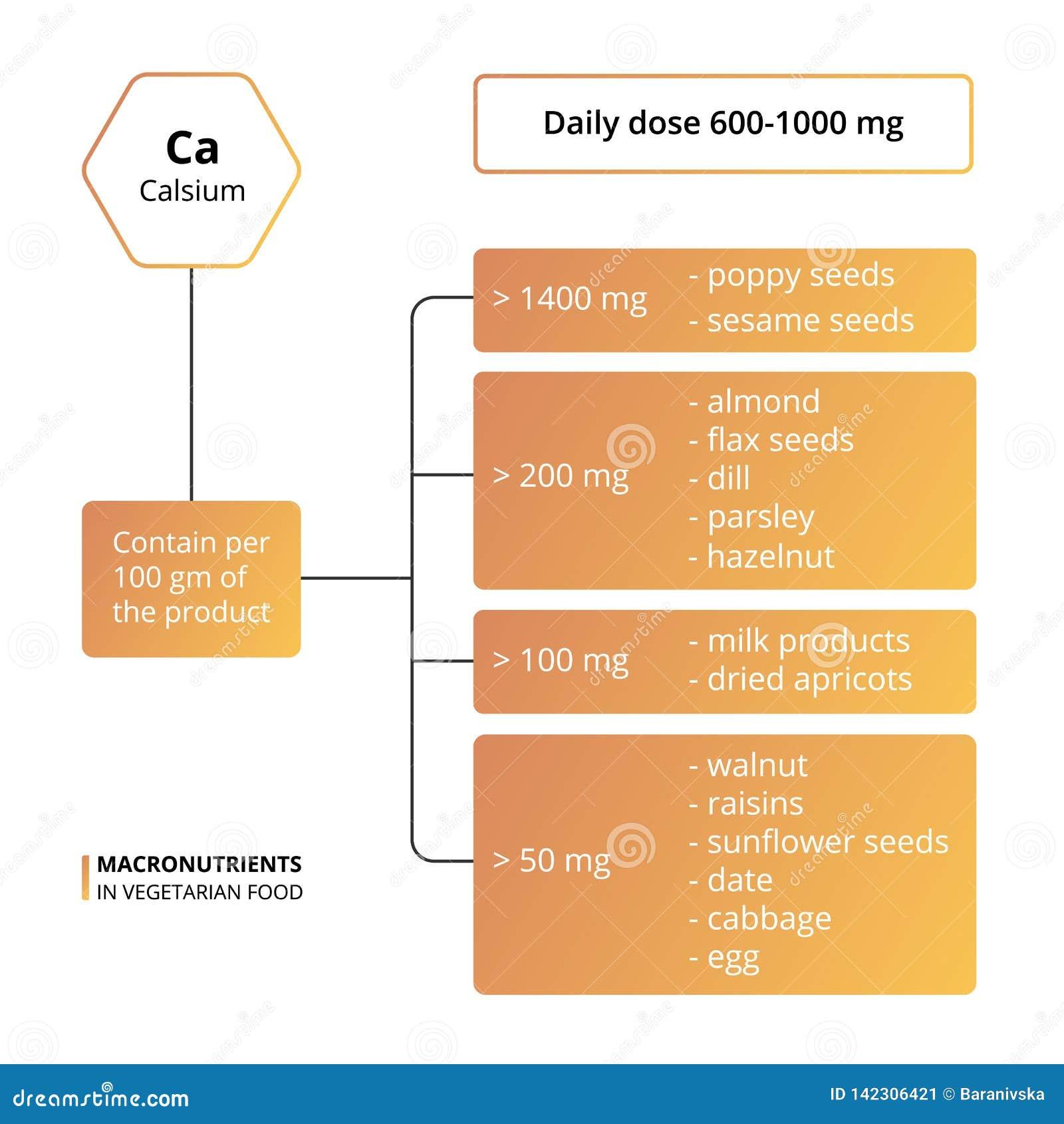 Calcium basic macronutrients