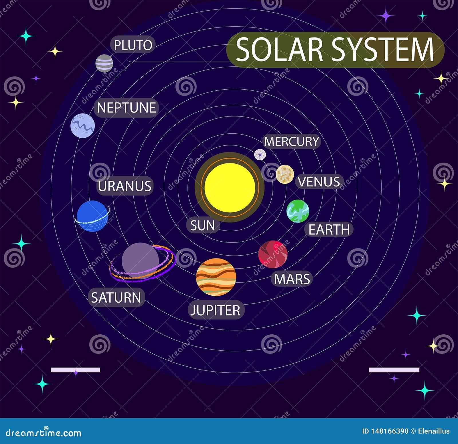 Vectorillustratie met zonnestelsel, planeten Astronomie, kosmos, heelal, ruimte Onderwijs Infographic
