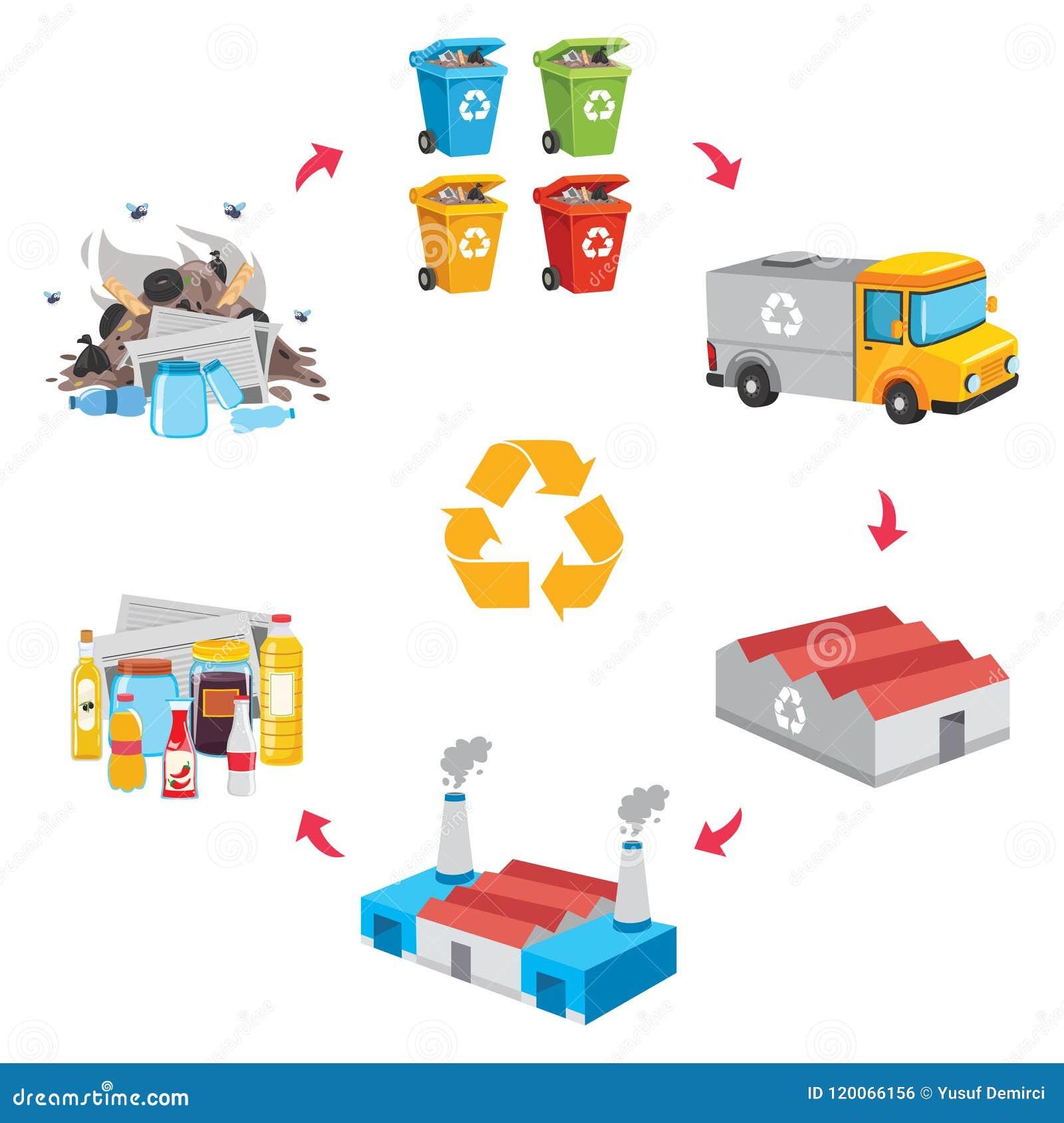 Vectorillustratie van Afval Recyclingsprocédé