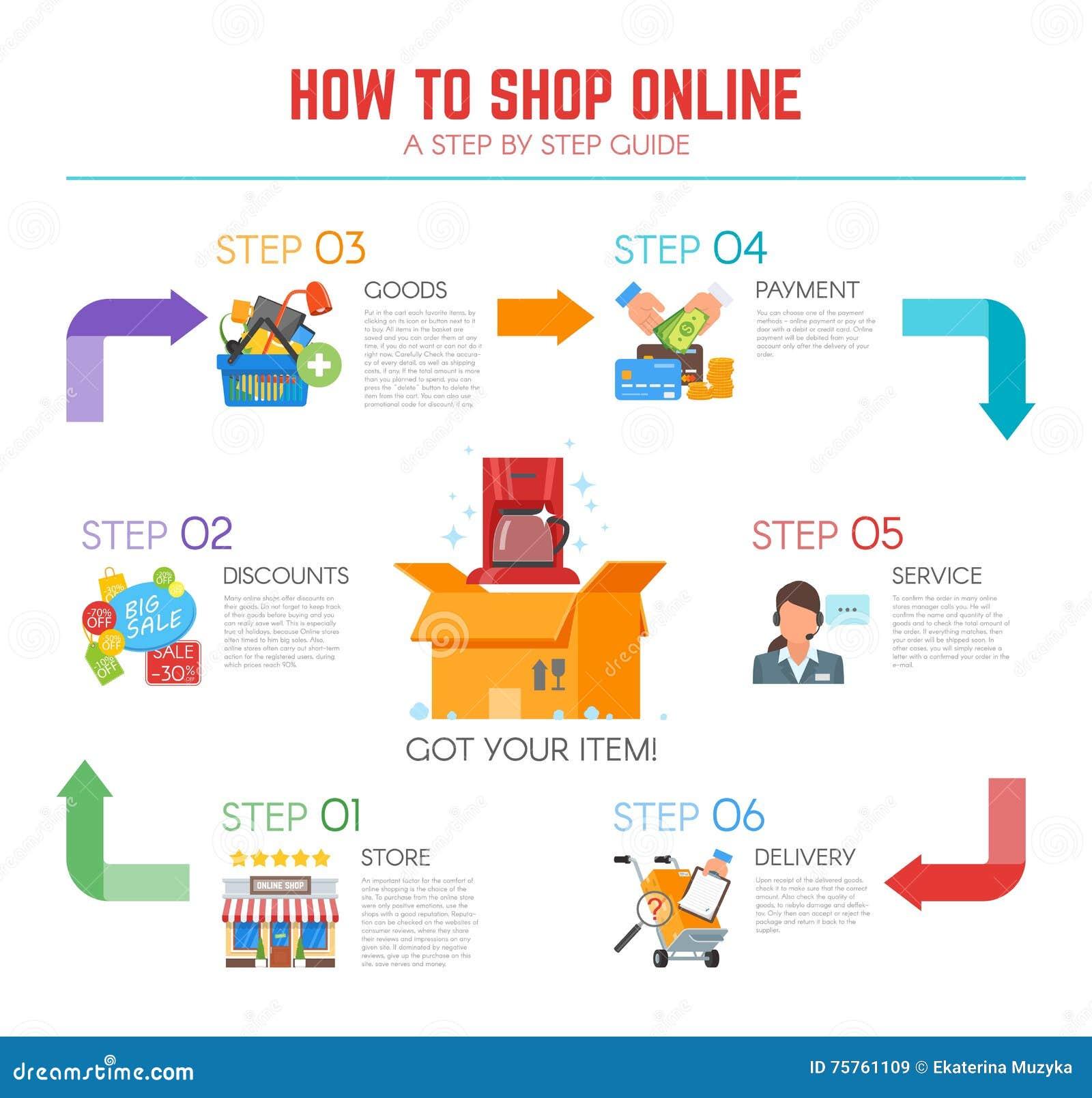 Vectorillustratie in vlak ontwerp Hoe te online te winkelen infographic, gids