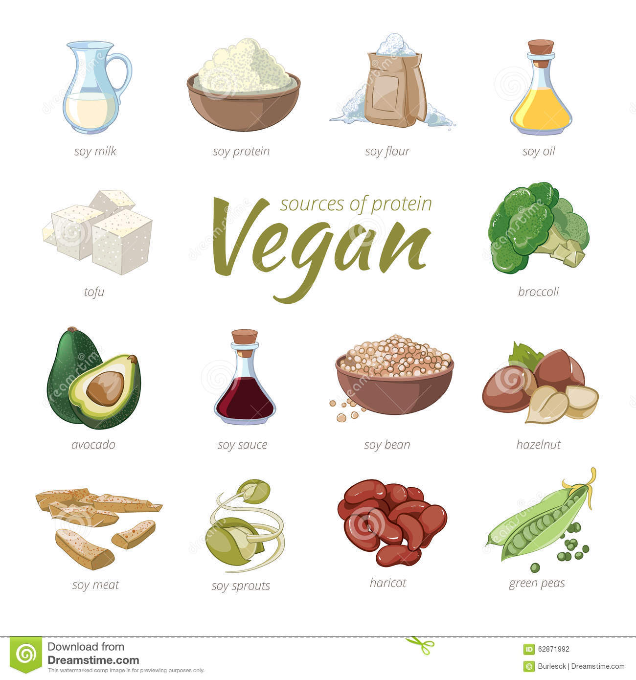Protein In Plants Vs Meat Chart | All About Ketogenic Diet