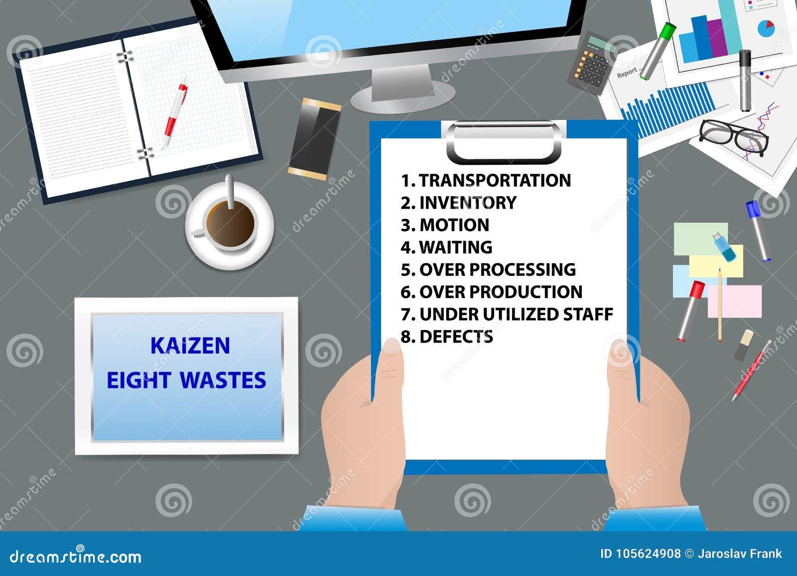 Vektor för Kaizen åtta avfallsbegrepp