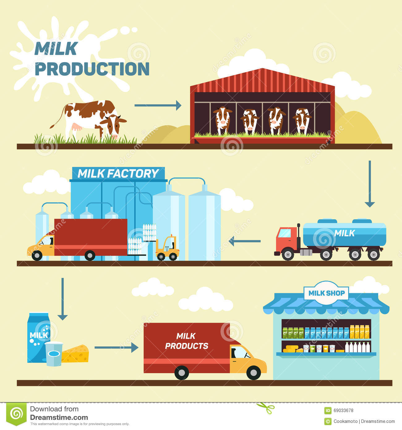 Organic Food Distribution And Processing
