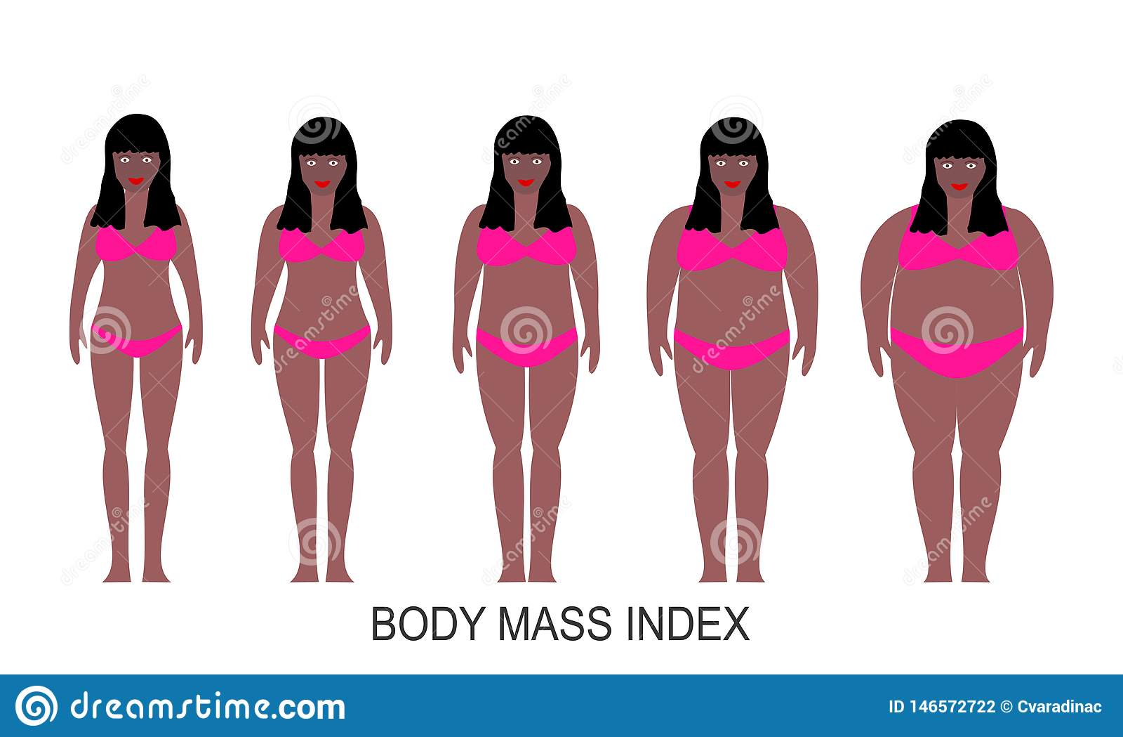 Vektorillustration von Frauenschattenbildern mit dunkler Haut Frauen mit unterschiedlichem Gewicht von normalem zu extrem beleibt