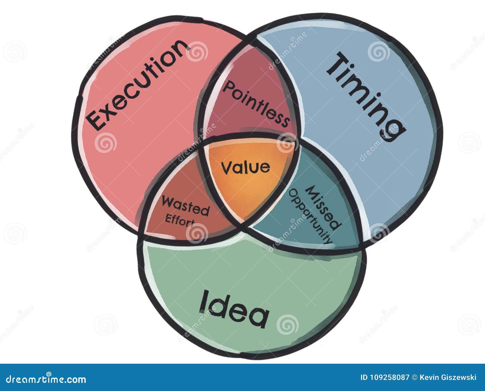 Venn diagram - egzekucja, Timing, pomysł