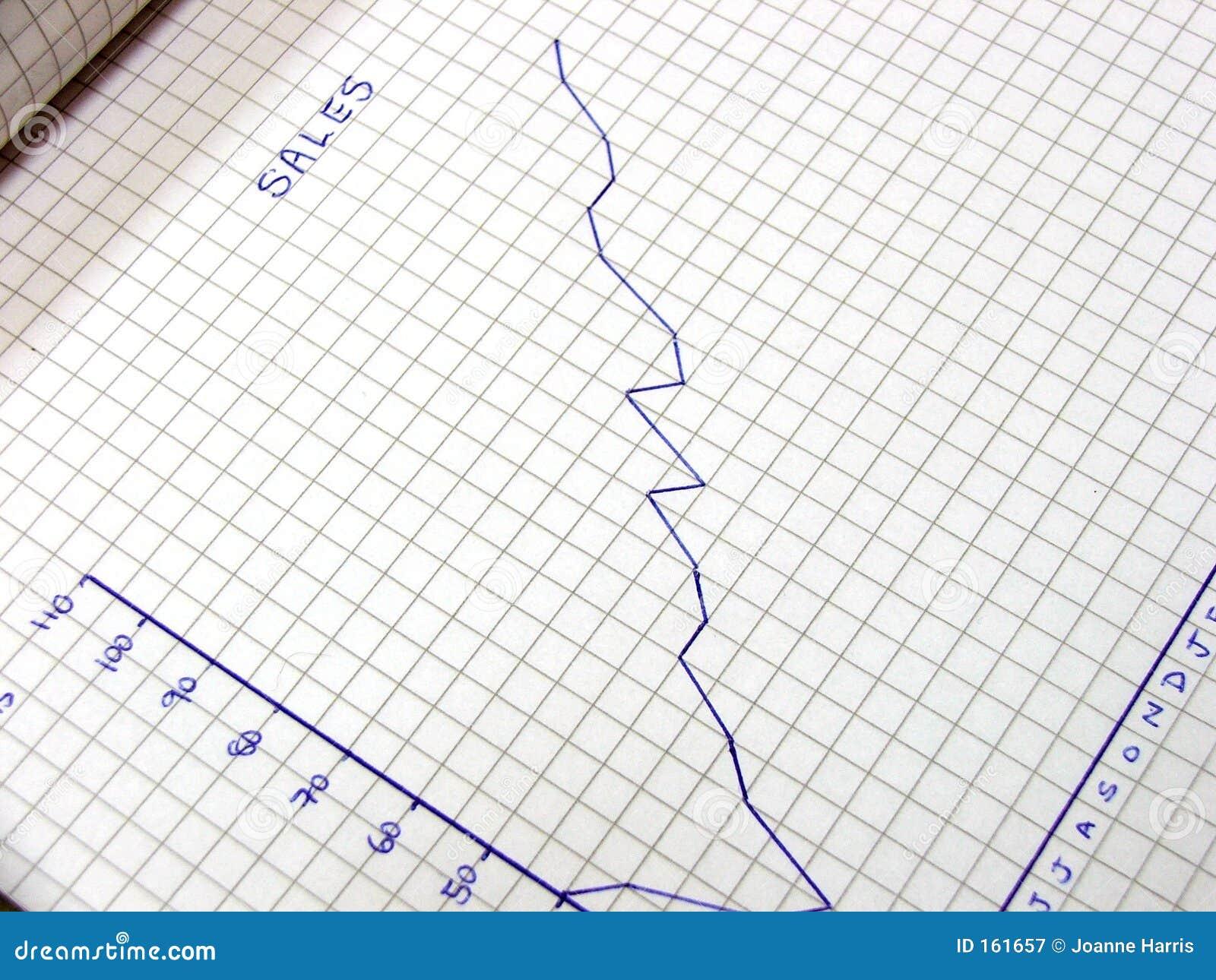 Ventas del gráfico