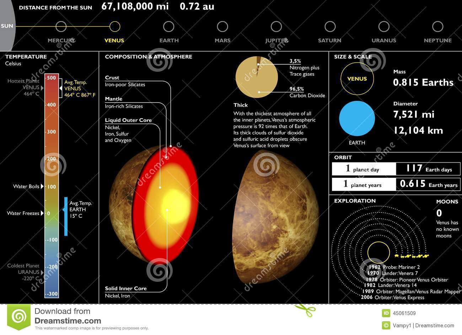 Venus Planet Technical Data Sheet Section Cutting Stock Illustration Illustration Of Earth