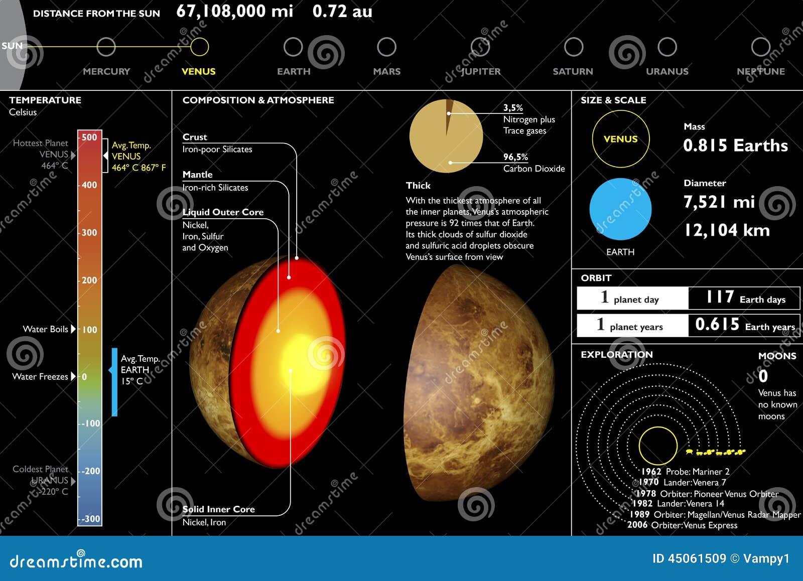 Venus  Planeta  Hoja De Datos T U00e9cnica  Corte De La Secci U00f3n