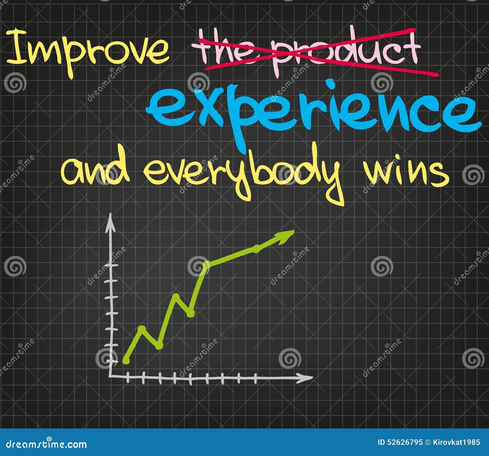 Verbessern Sie Produkt Und Jeder Gewinnt Vektor Abbildung ...