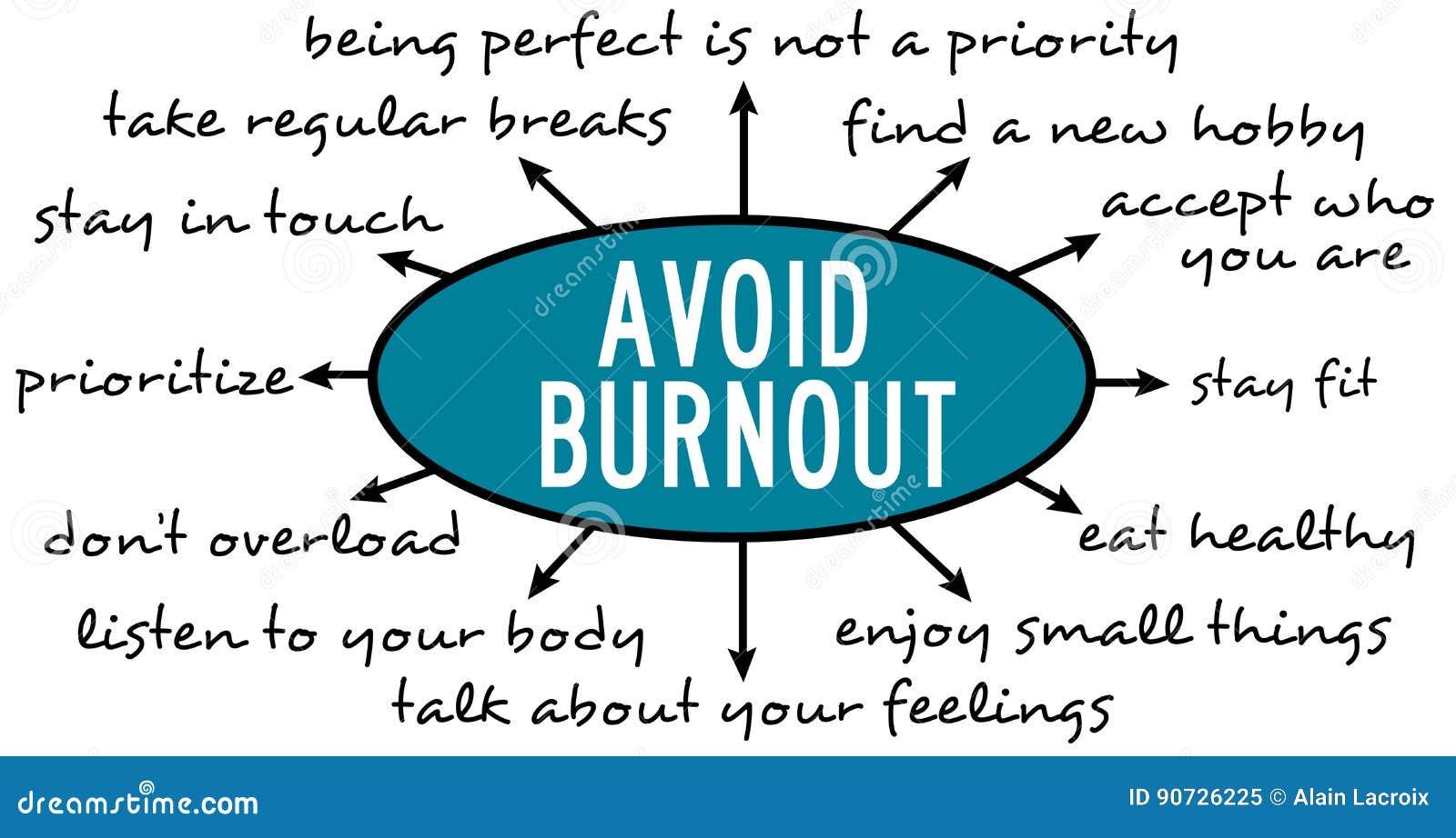 Vermeiden Sie Burnout