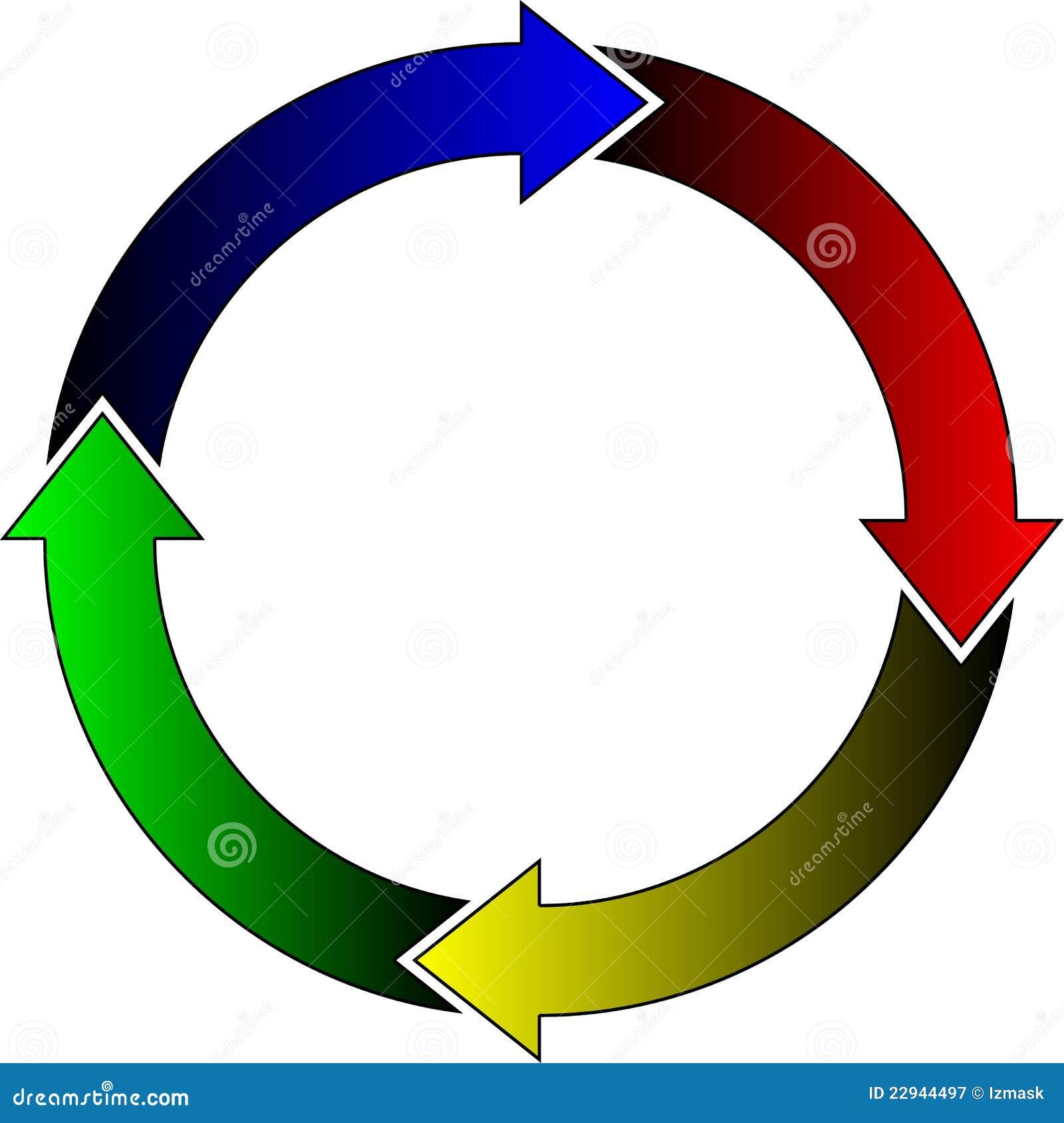 Vier Kreis Erwachsenenbildung
