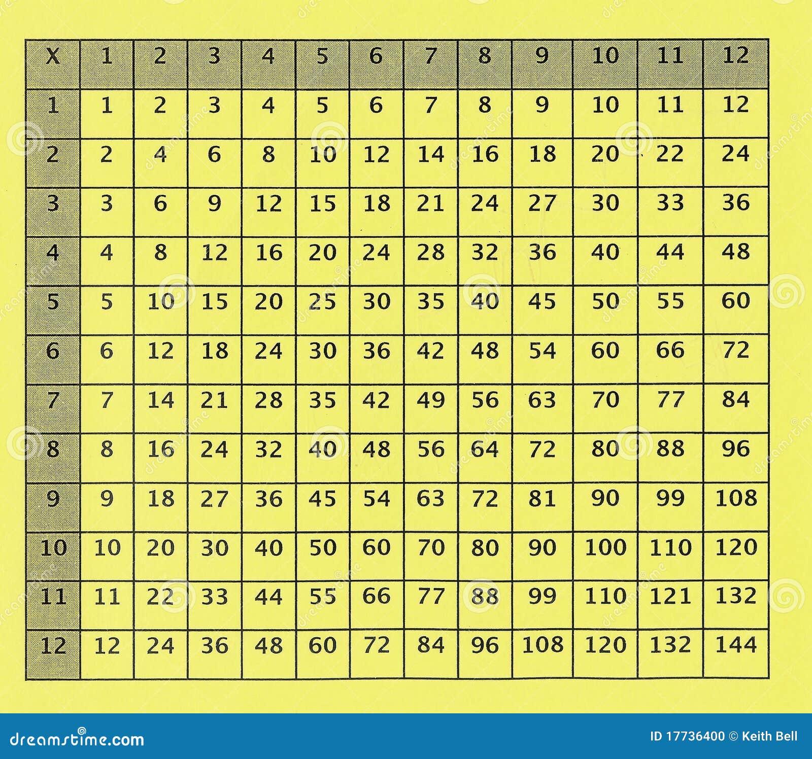 Vieux tableau de multiplication pour l 39 cole primaire - Tableau tables de multiplication ...