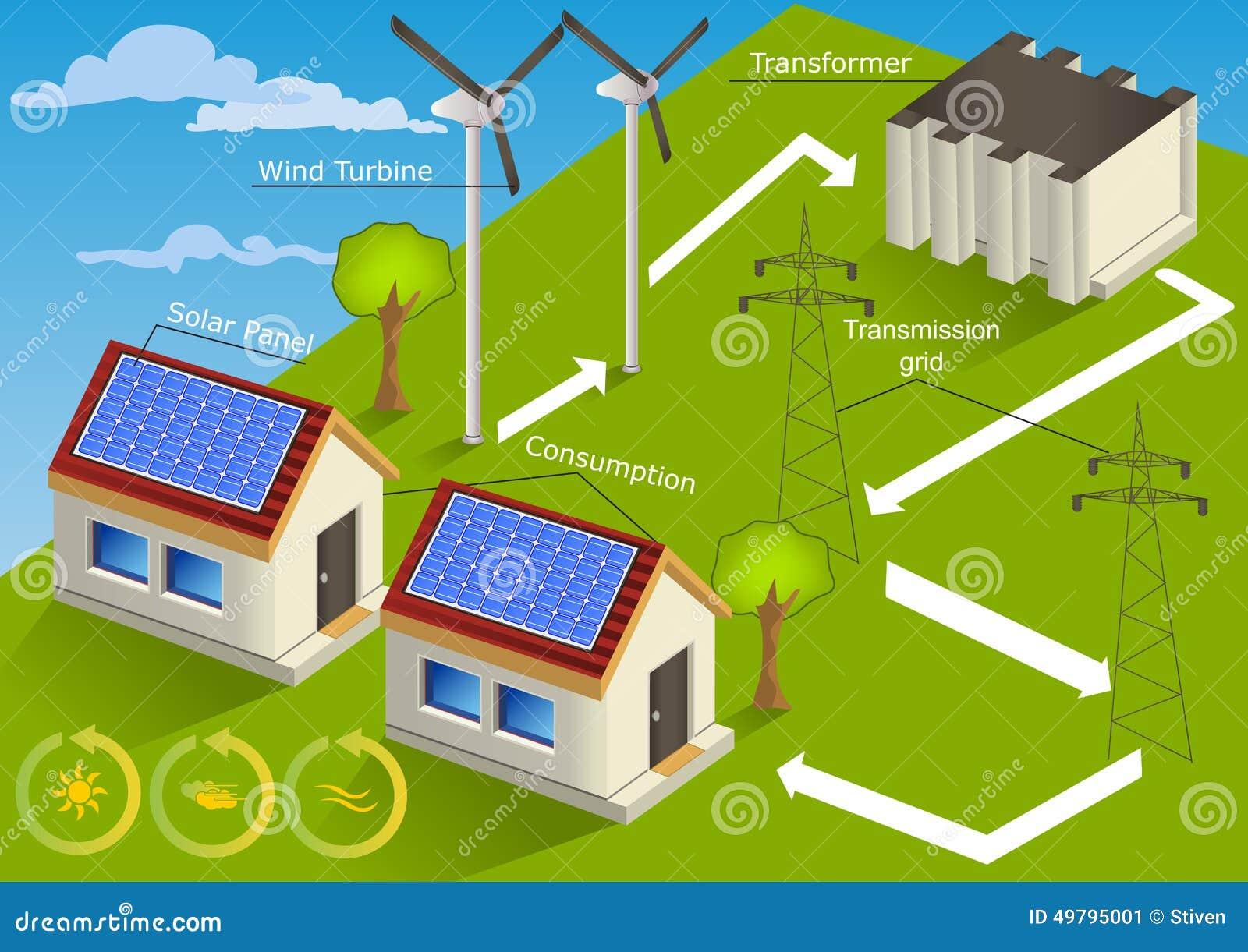 Vind - hem för sol- energi