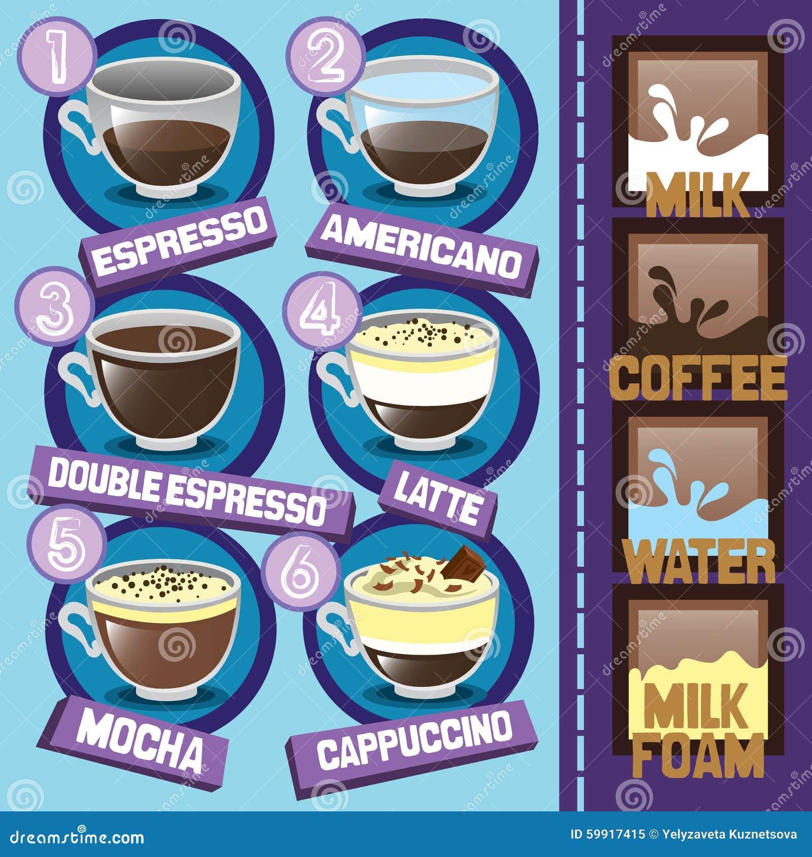 English In Italian: Types Of Coffee Drinks. Stock Vector