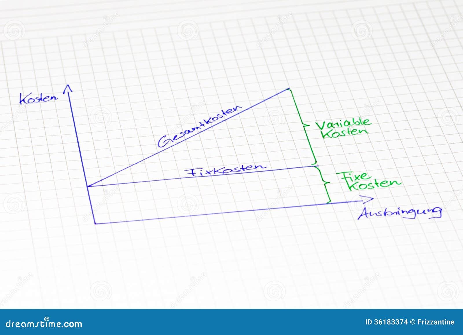 Visión de conjunto gráfica: Punto de equilibrio en lengua alemana