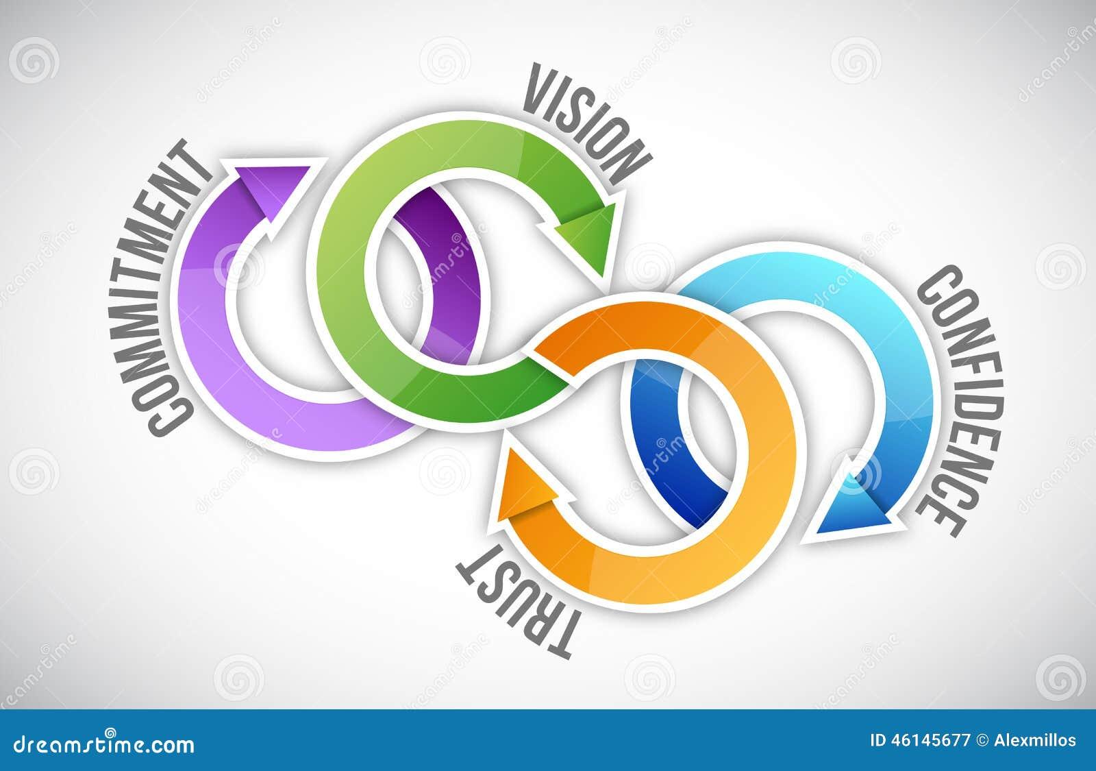 Vision, confianza, confianza y compromiso