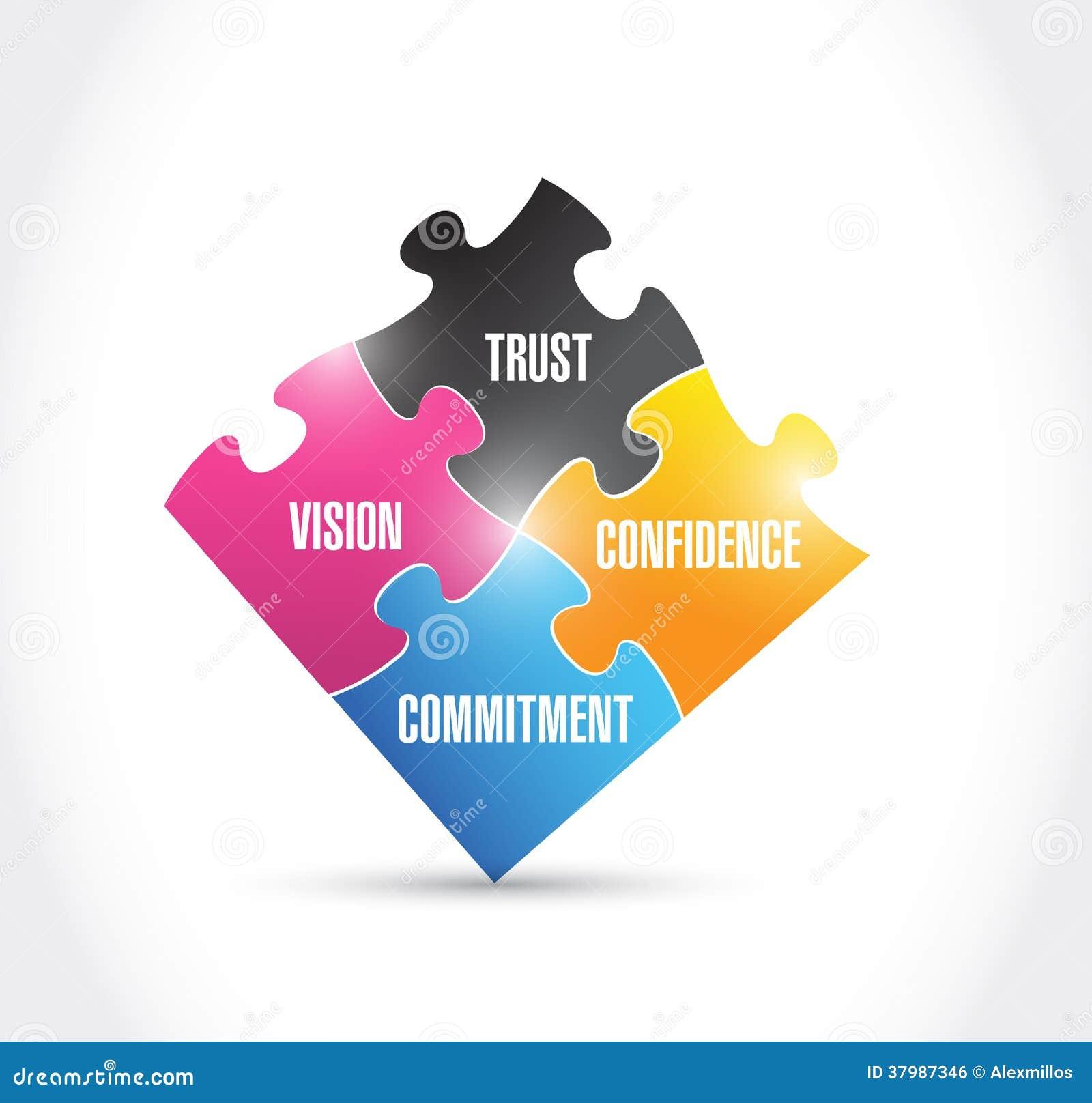 Vision, Vertrauen, Verpflichtung, Vertrauen, Puzzlespiel