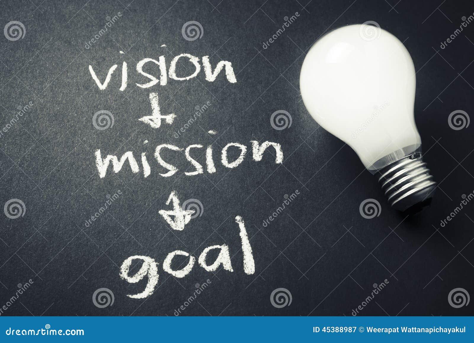 Visionbeskickningmål
